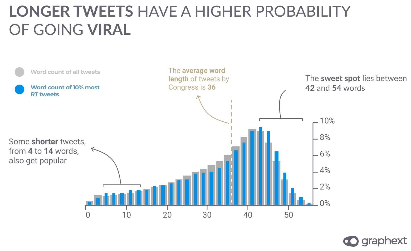 A chart showing that longer tweets have a higher probability of going viral.