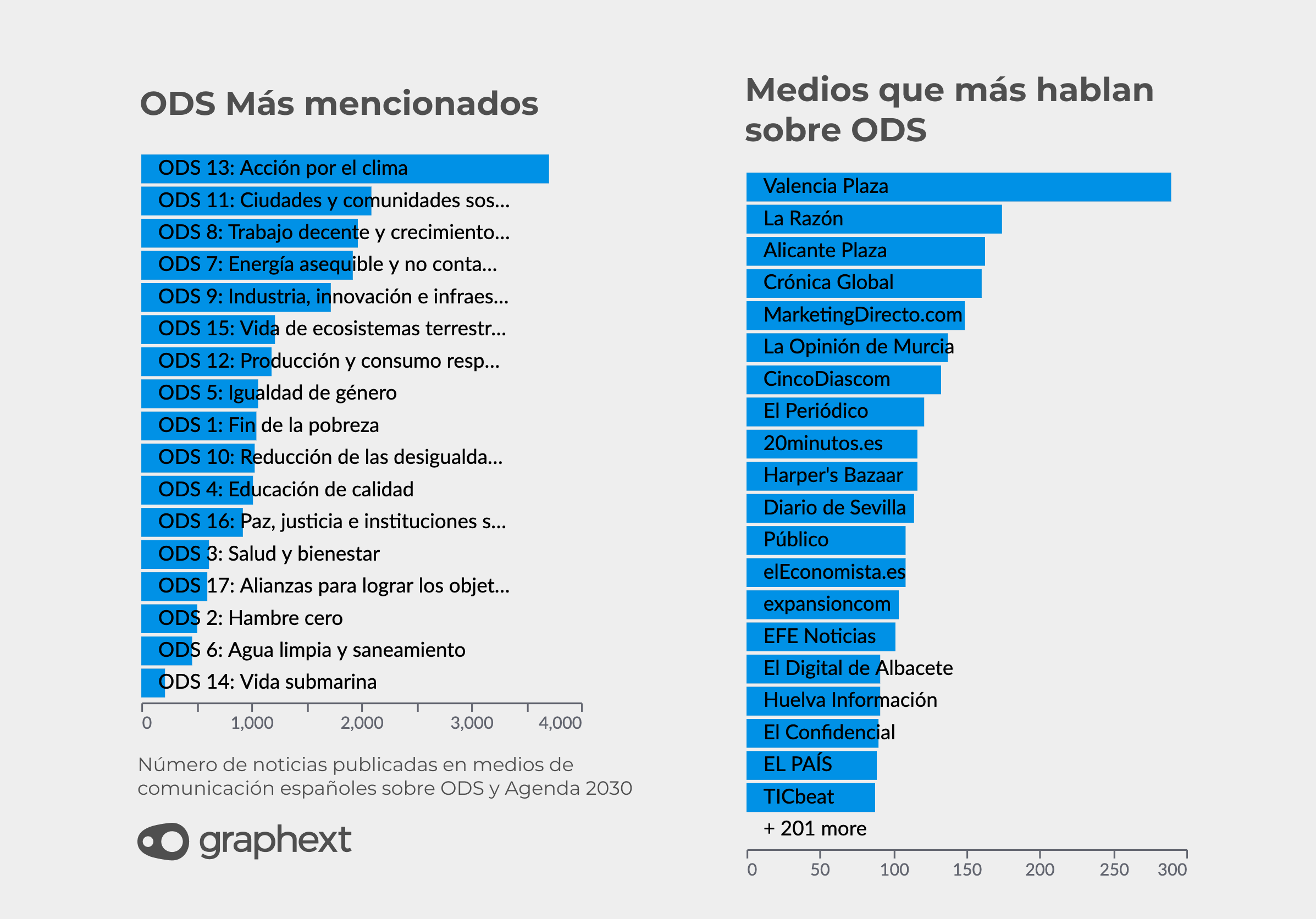A list with the most mentioned ODS and 2030 on Spanish Media. Also, a list in order of the most relevant Media that mentioned 2030 Agenda and ODS.
