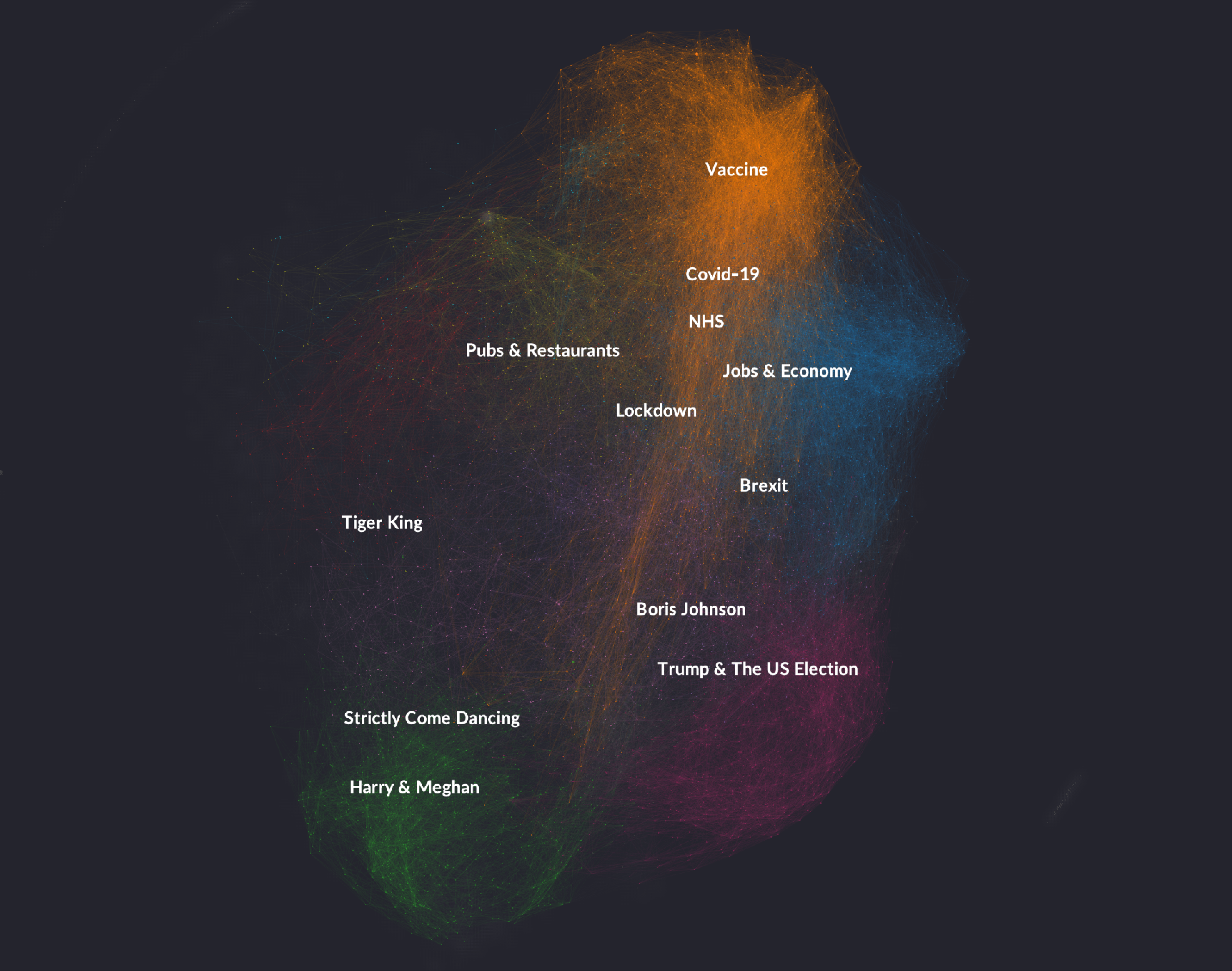 A network visualization showing us how Graphext divides the tweets from UK mainstream media publishers into different clusters helping us identifying topics of conversation in the news.