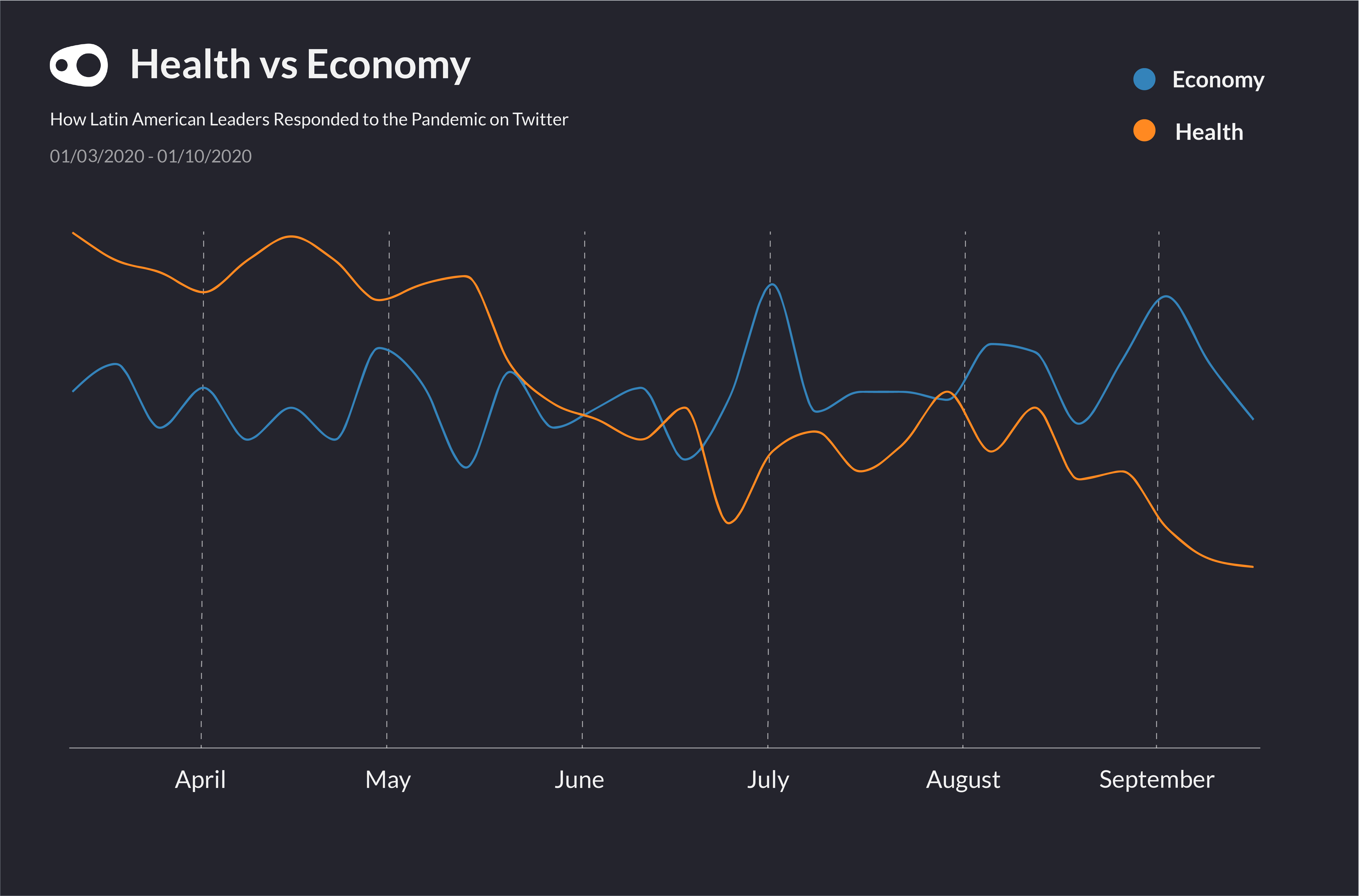 A time-series visualisation showing how Latin American politicians prioritized messages about the economy over public health - just as the COVID-19 pandemic worsened in the region.