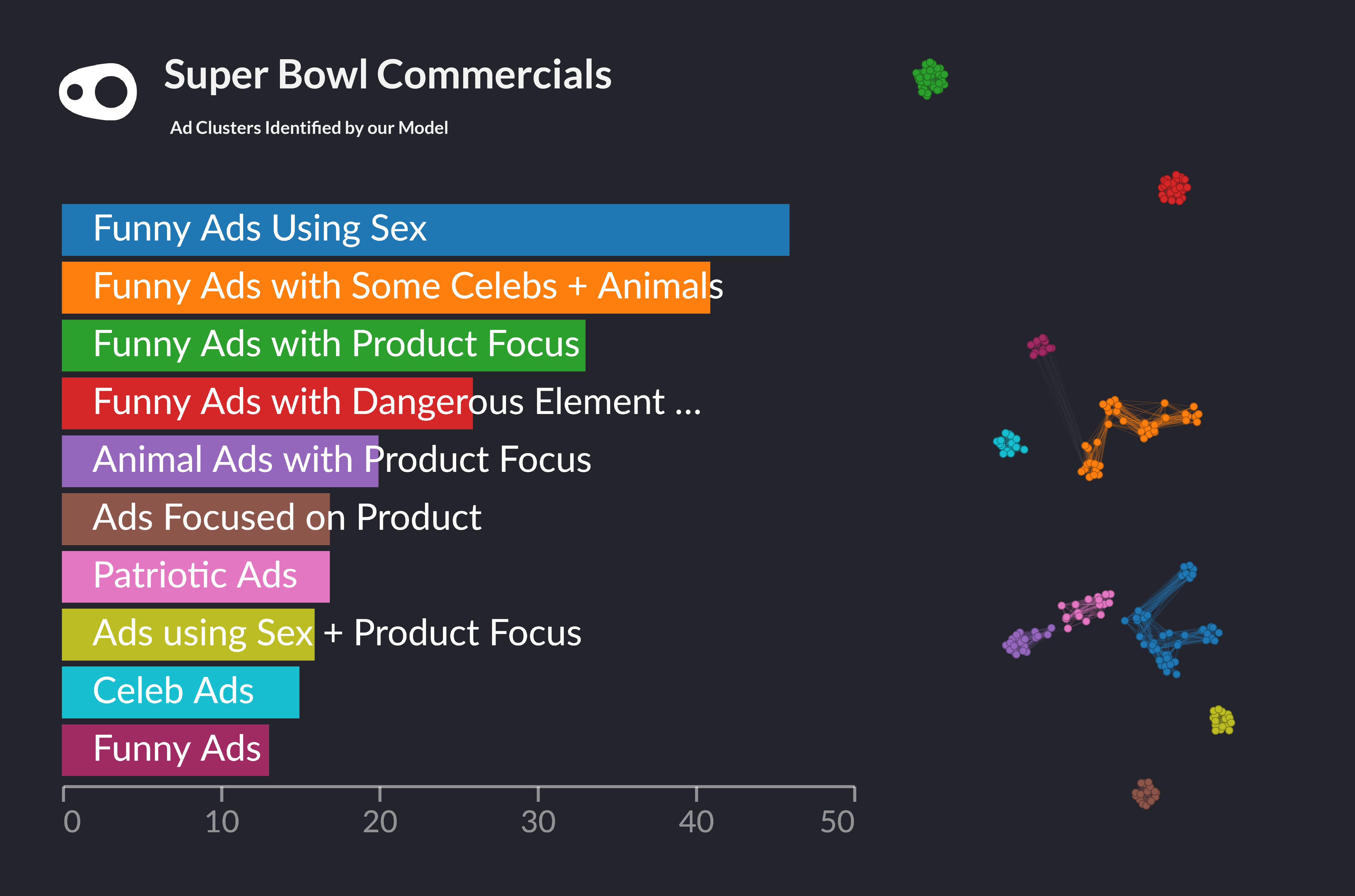 The clusters of superbowl commercials recognised by our model.
