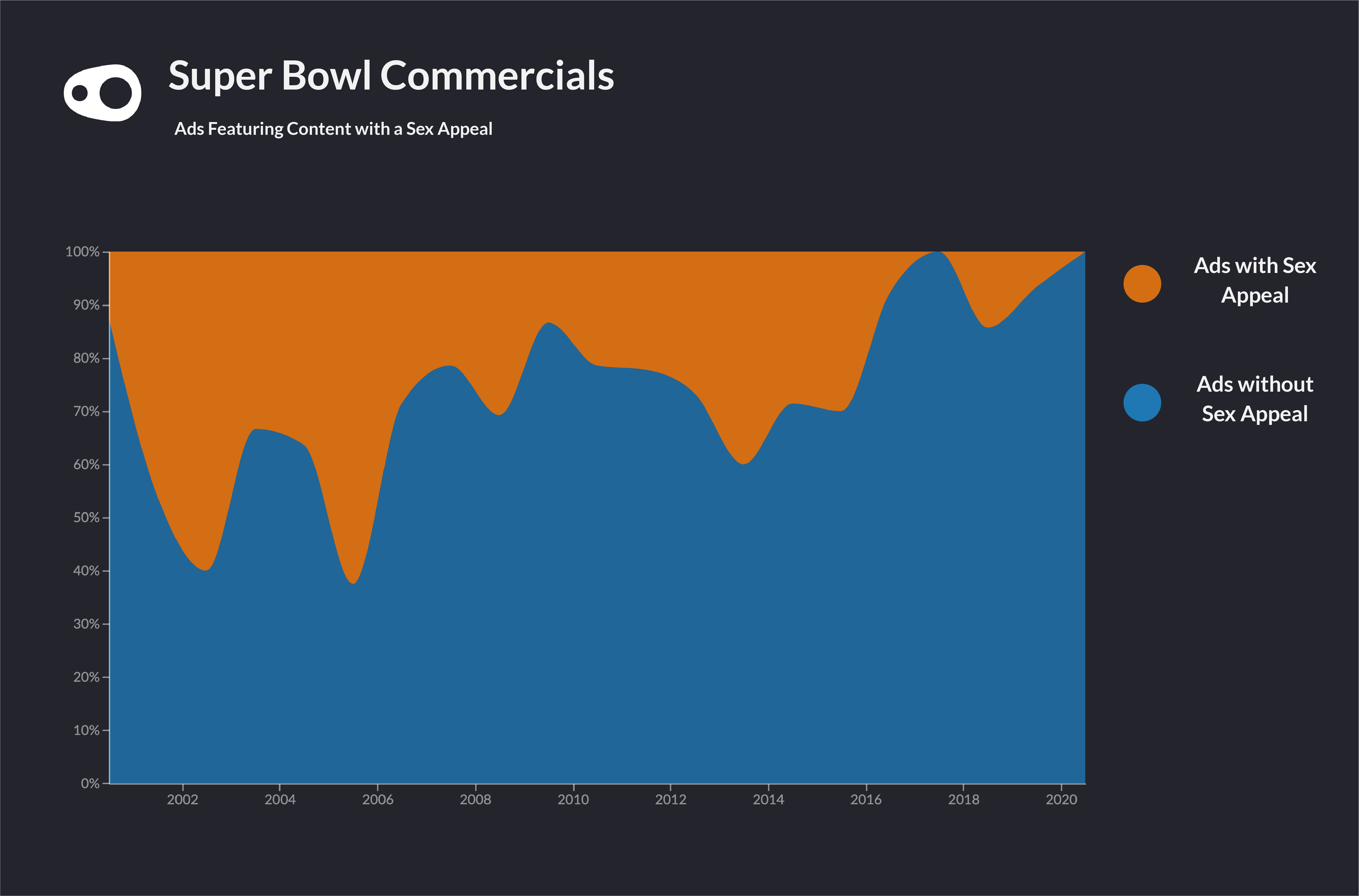 A share chart showing the decline in sex as an advertising device in superbowl commercials over the past 20 years.