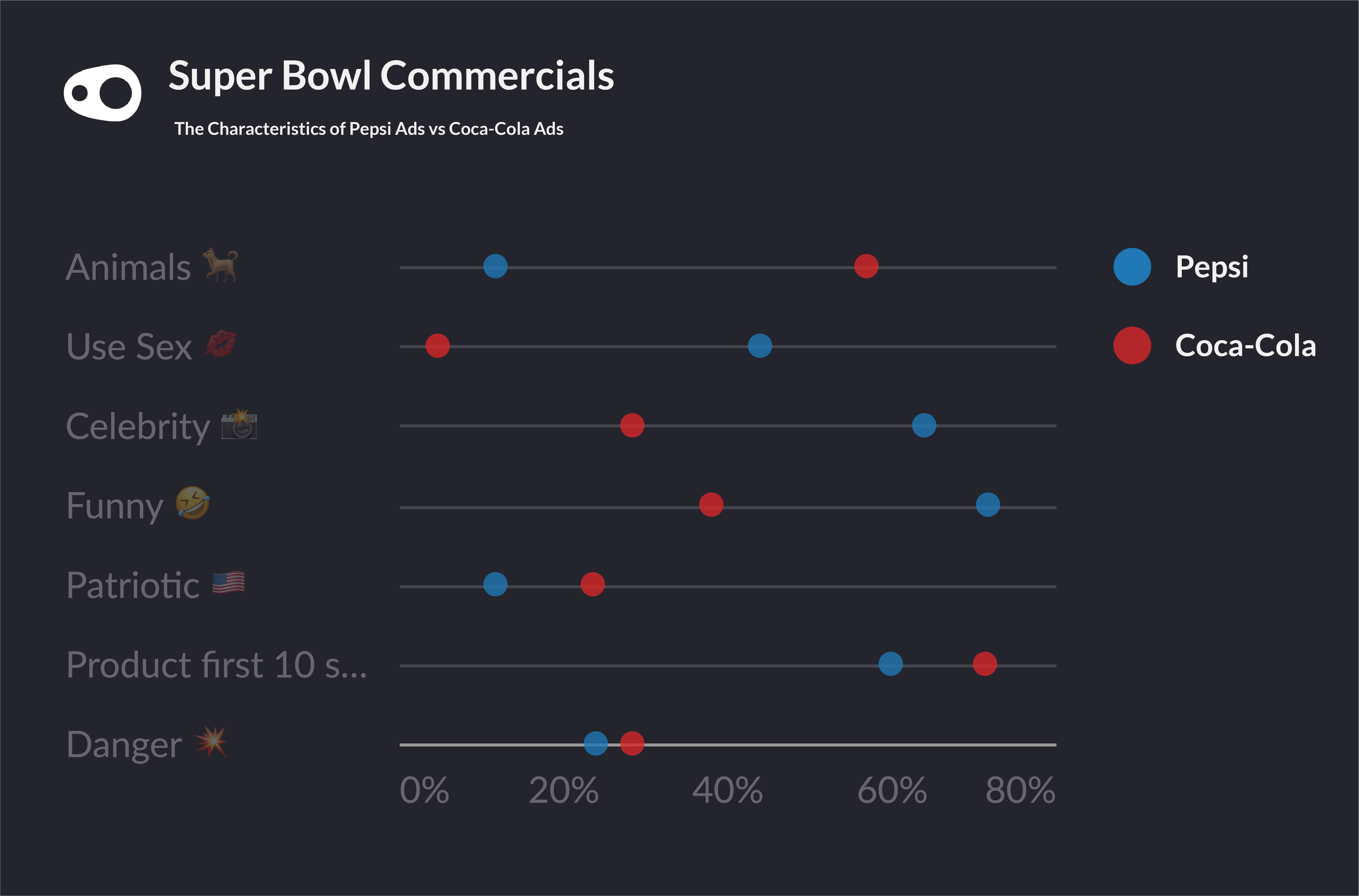 A chart showing the difference between coca-cola and pepsi's approach to superbowl commercials over the past 20 years.