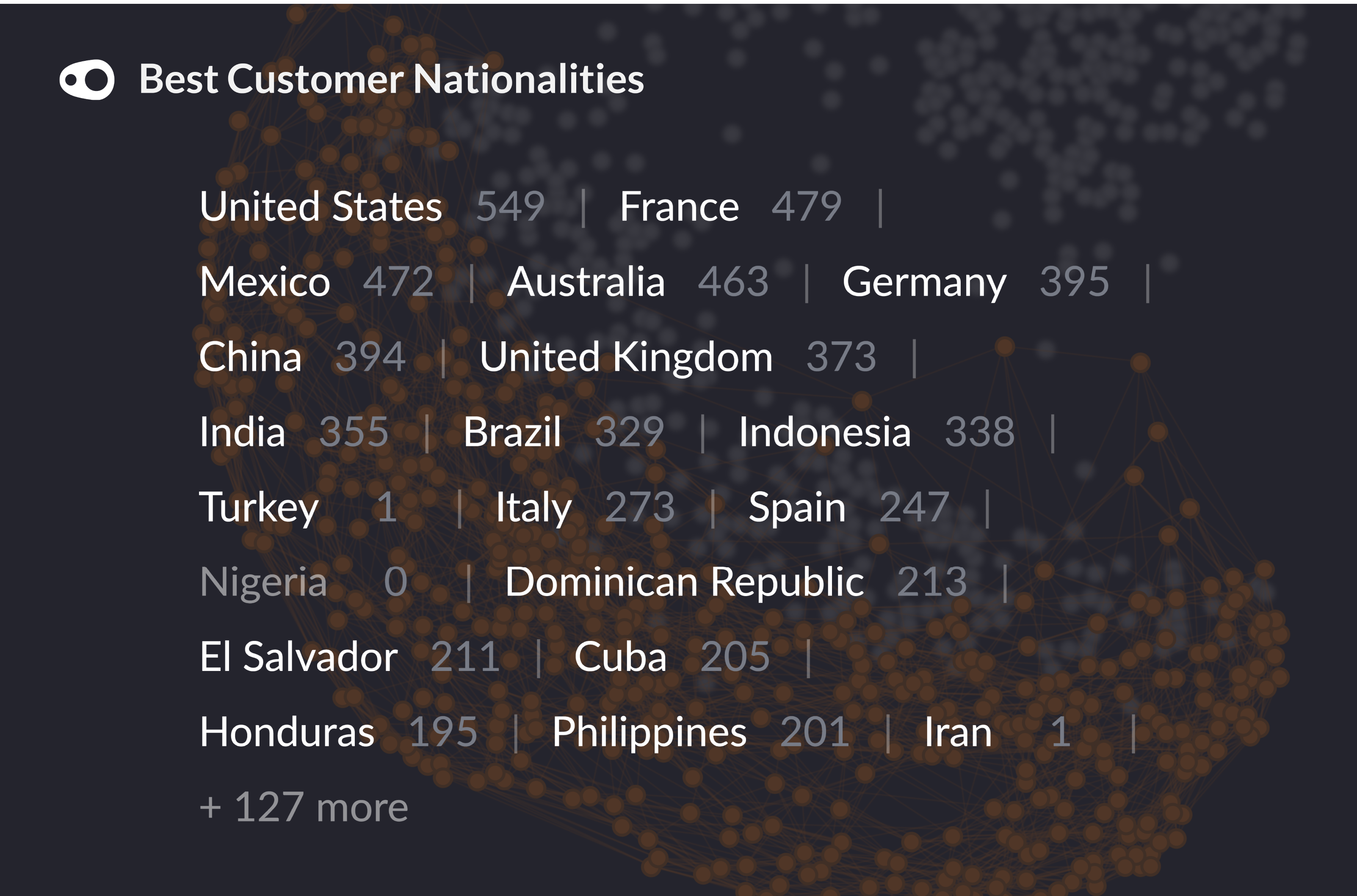 The most common nationalities in our segment of best customers.