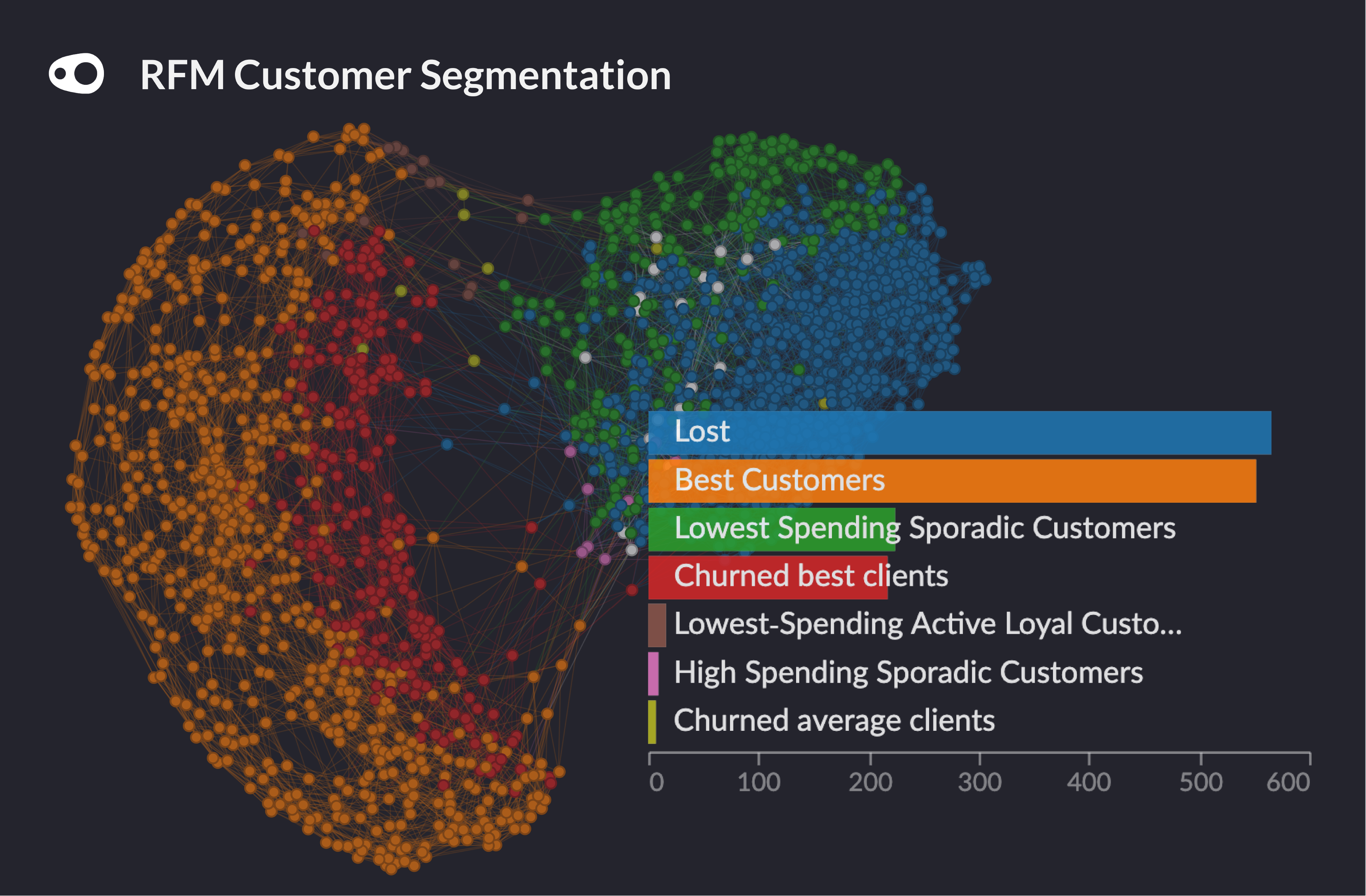 A data visualisation showing segments of customers - grouped according to the recency, frequency and money spent of the customers recent purchases.