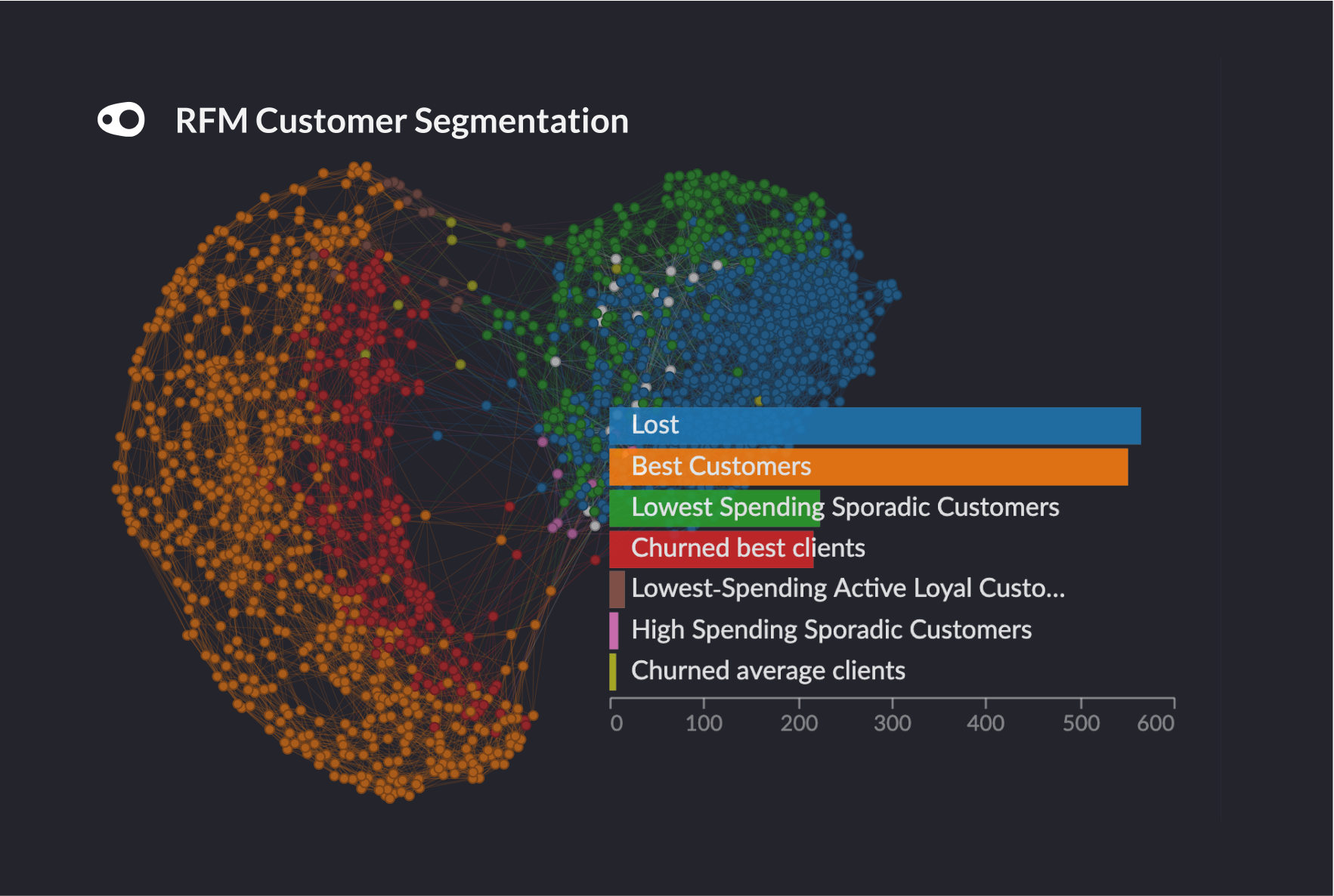 Drafting in a dataset containing information about purchases made over 4 years by 1590 customers on an online superstore, our team wanted to demonstrate the usefulness of RFM analysis.