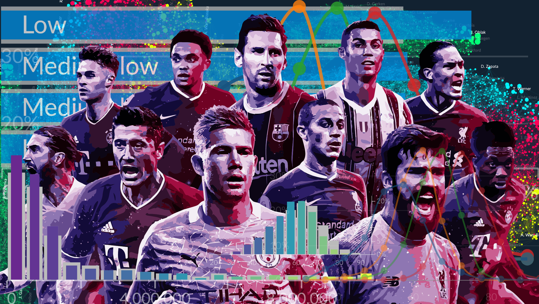 Our team set out to build an exceptional football team for less than 100M Euros. Using data provided in the FIFA 2020/2021 dataset - the video game - we built a prediction model in order to find the key performance attributes for each position. Then, we used this to pick out a team of excellent but undervalued players.