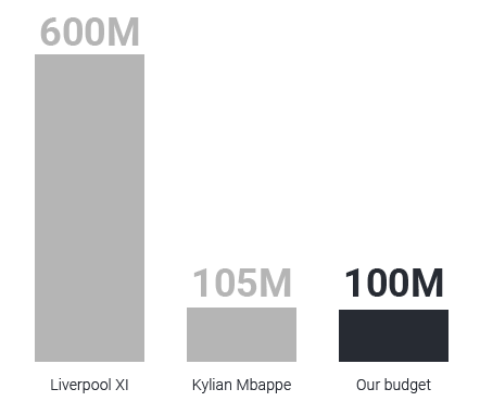 A histogram comparing the cost of the Liverpool XI with the budget our team used to create a football dream team.