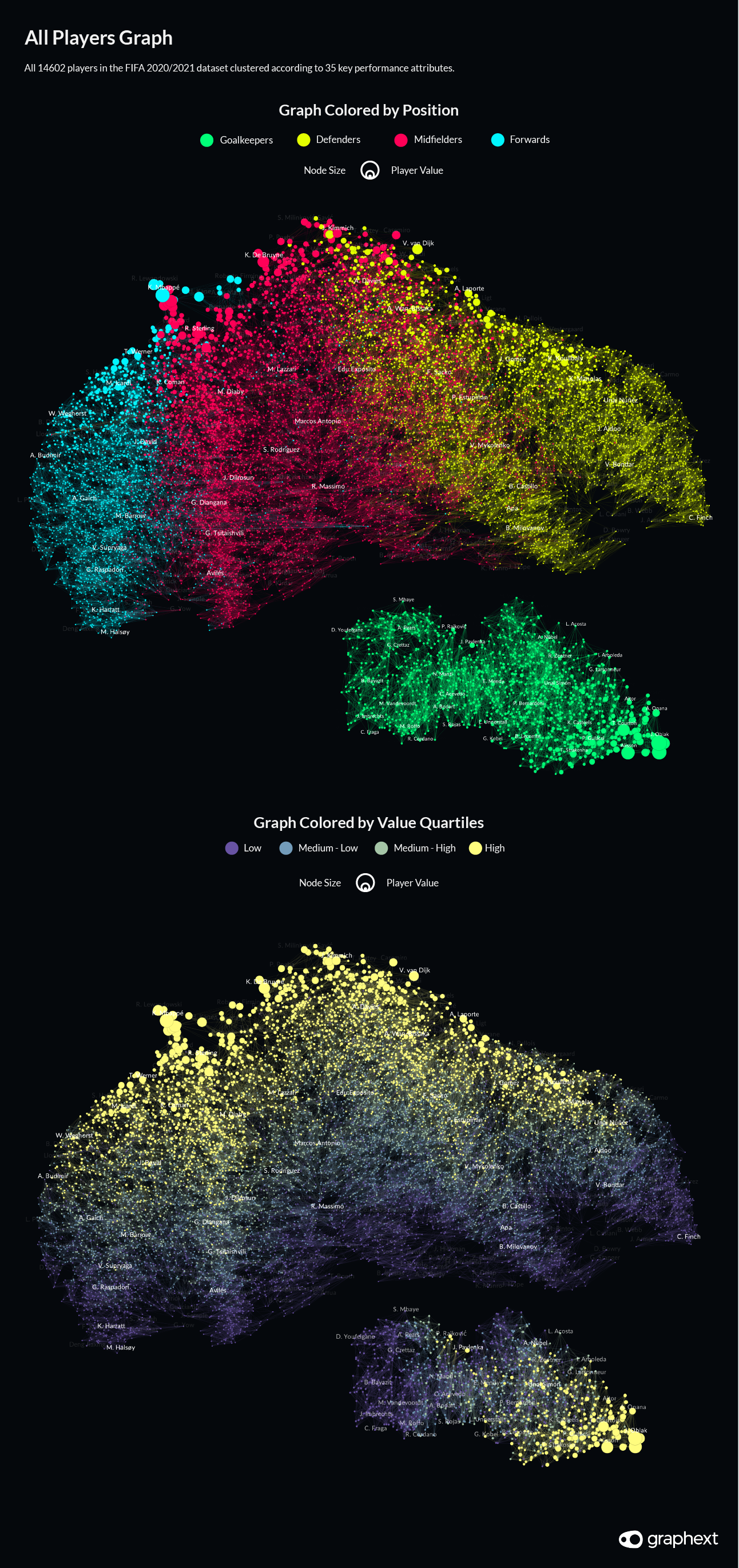 Network visualisations showing how our clustering analysis grouped football players according to their value and their position.