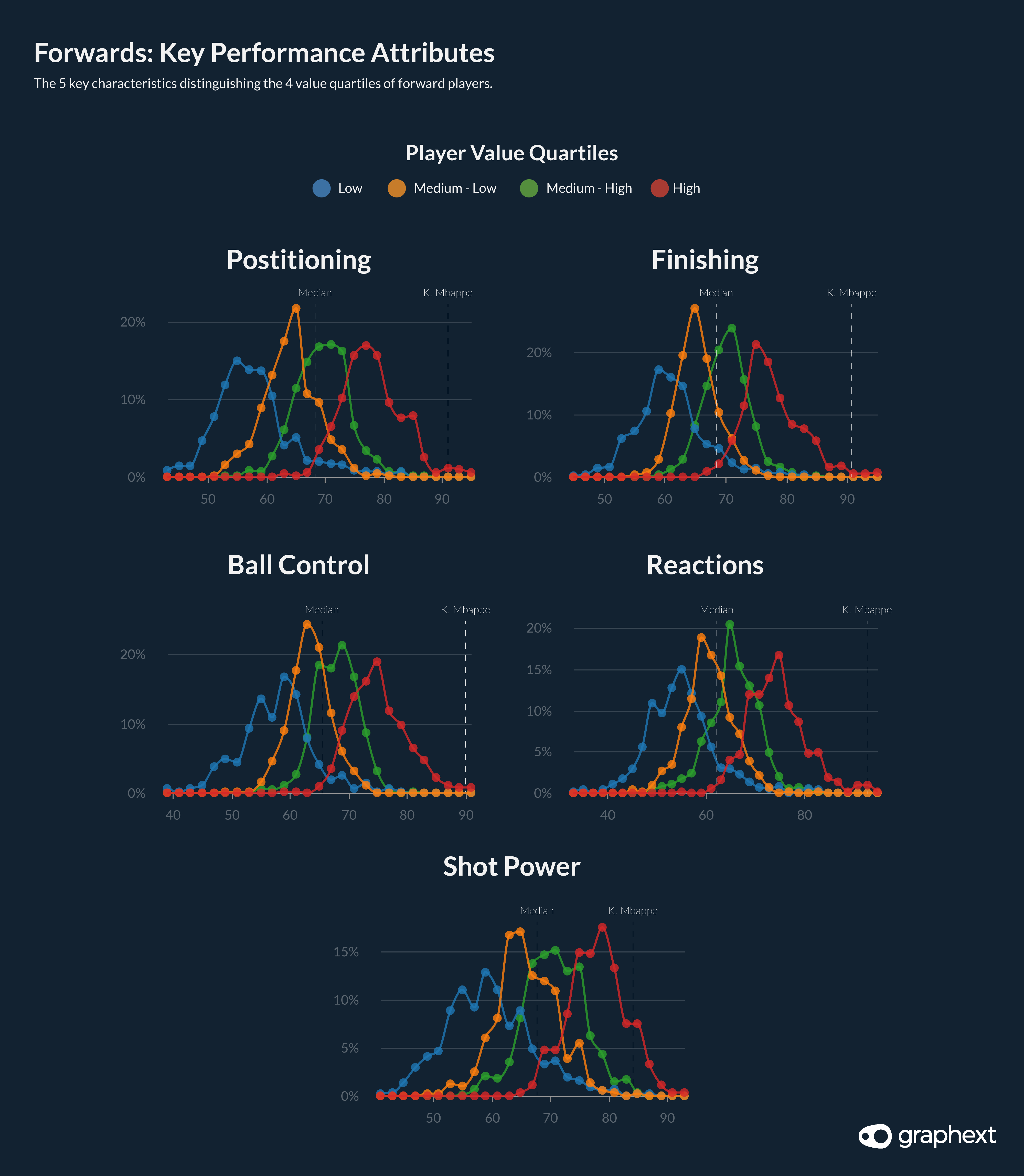 A series of charts showing the 5 most influential features when considering the value of attacking players in the FIFA dataset.