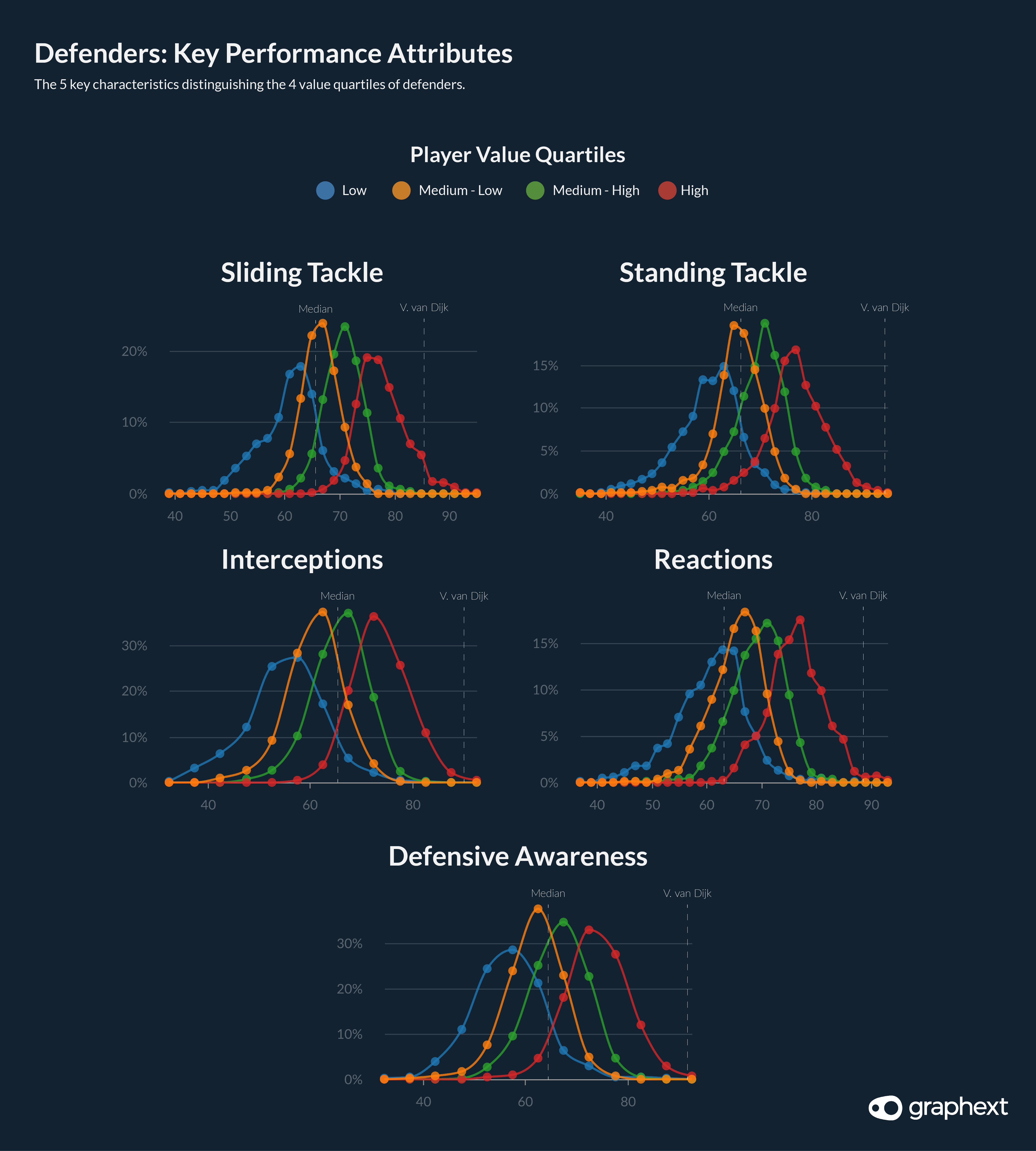 A series of charts showing the 5 most influential features when considering the value of defensive players in the FIFA dataset.