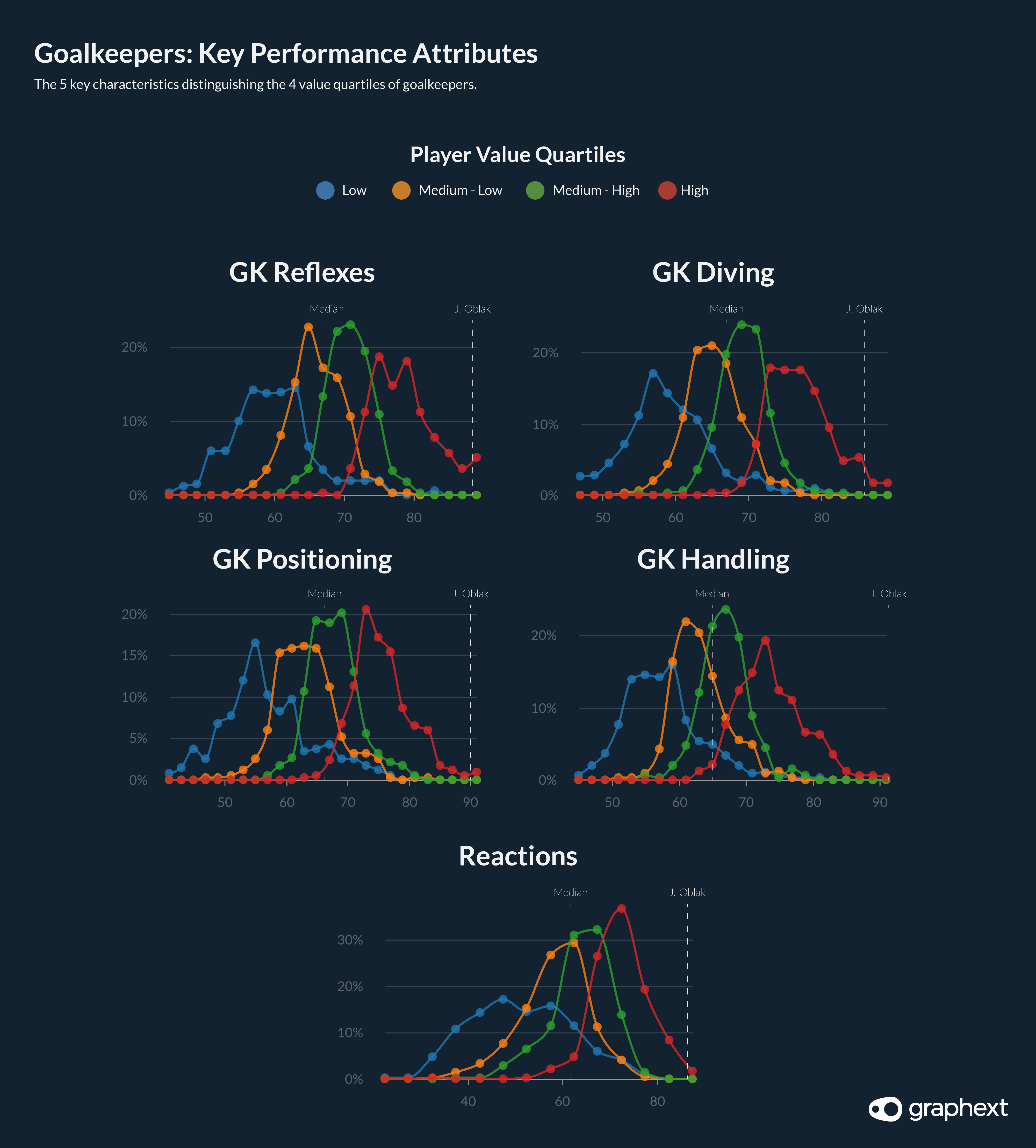A series of charts showing the 5 most influential features when considering the value of goalkeepers in the FIFA dataset.