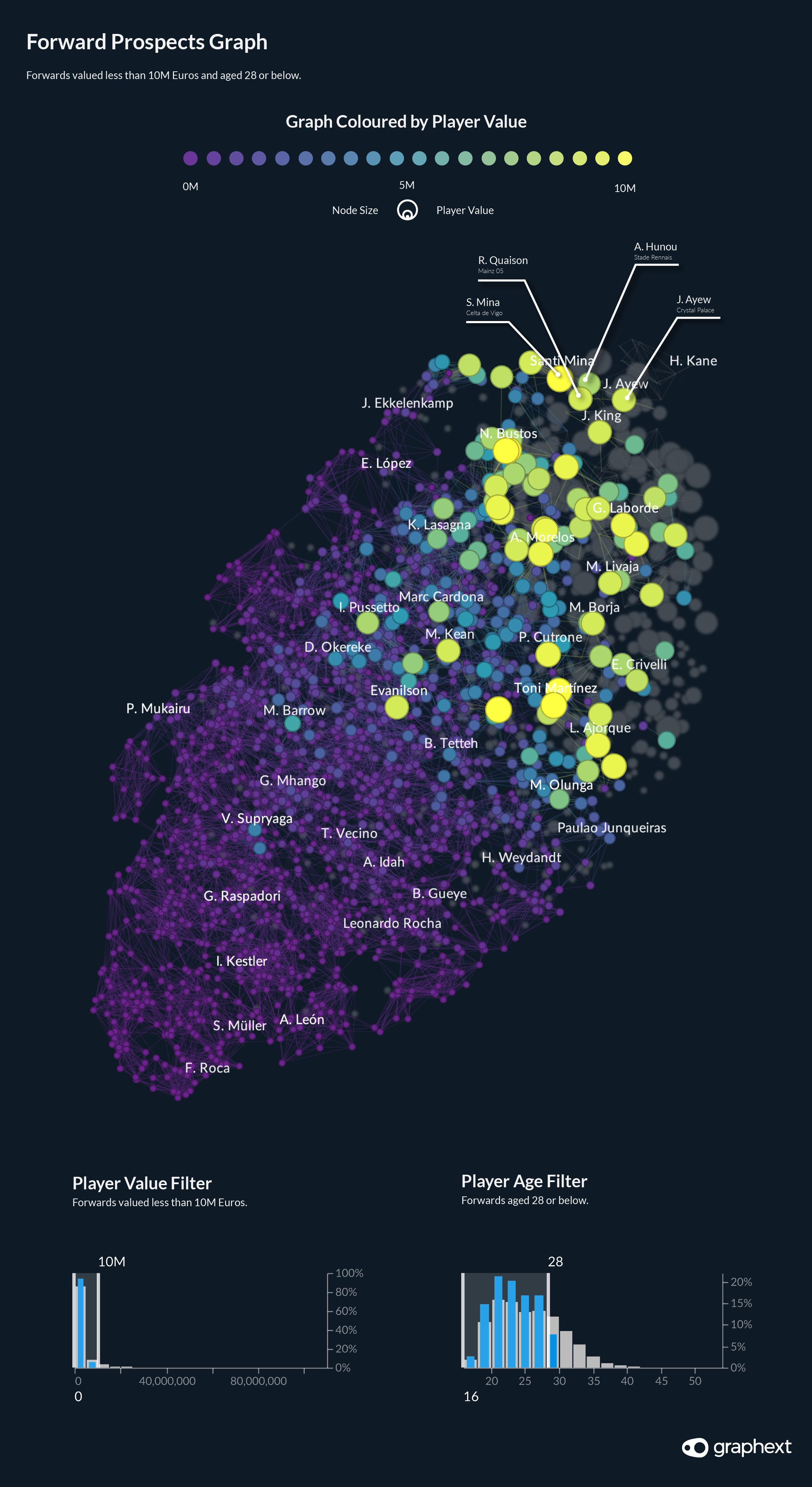 A network visualisation highlighting the best attacking prospects in the FIFA dataset.
