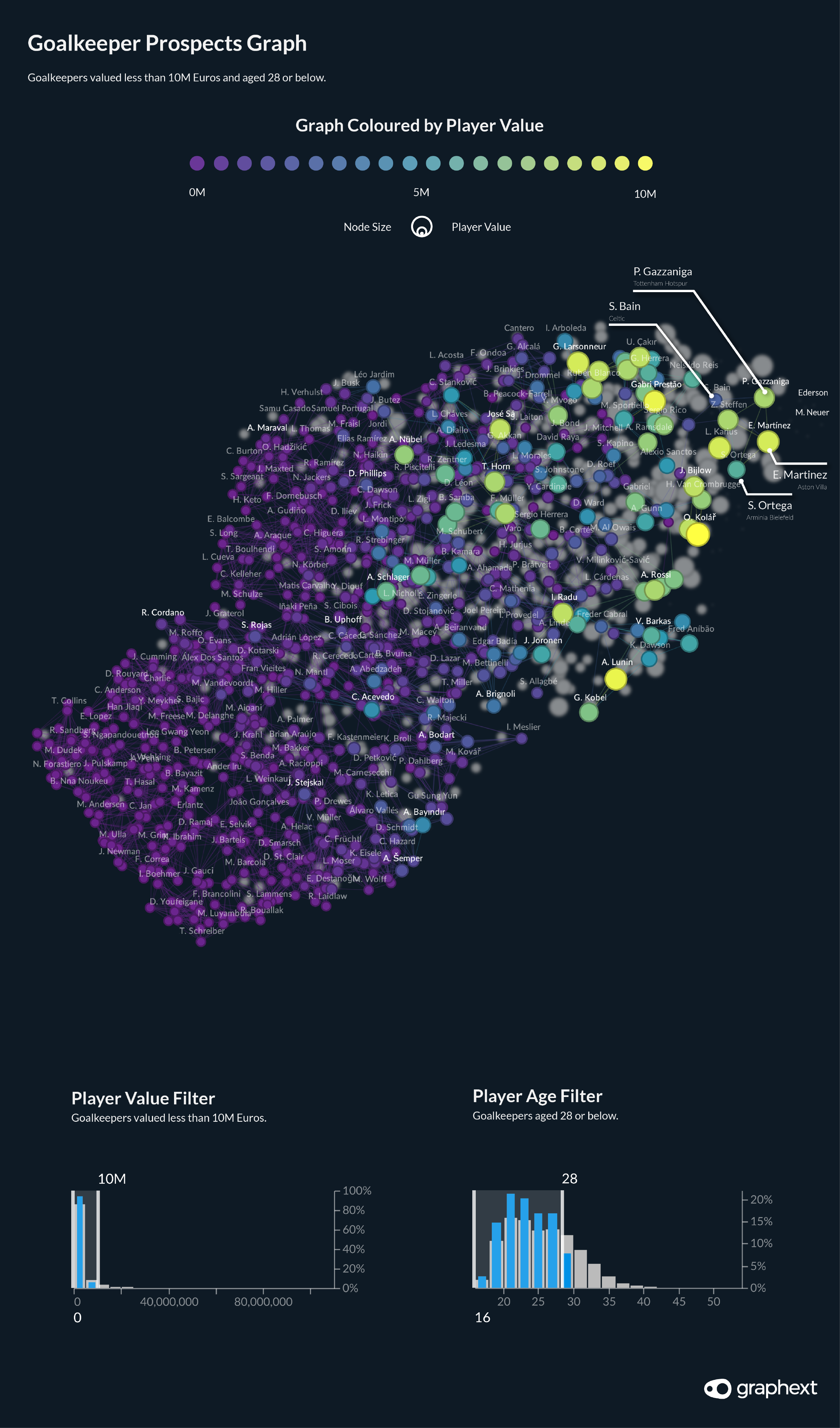 A network visualisation highlighting the best goalkeeping prospects in the FIFA dataset.