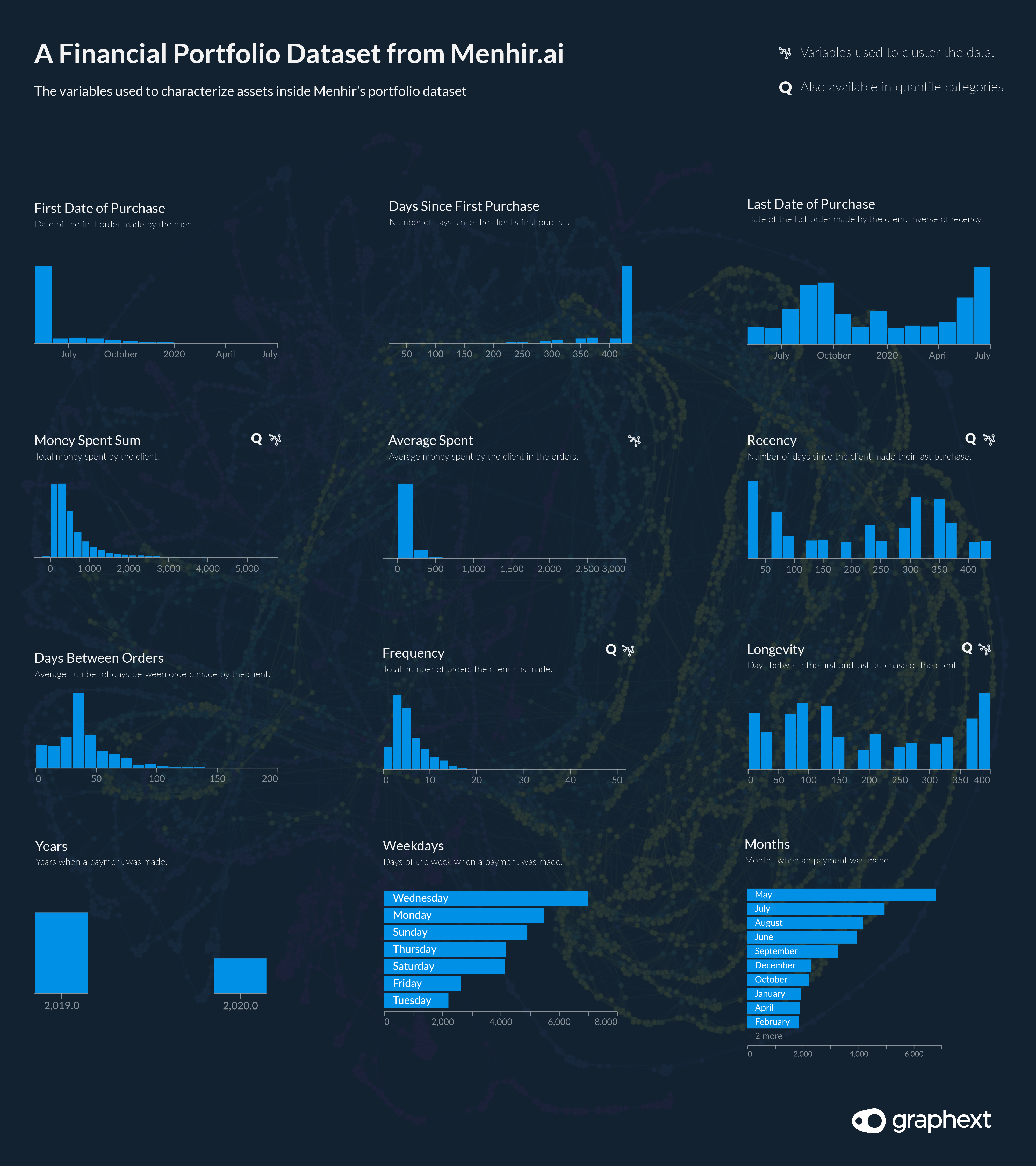 A series of charts showing the distribution of values in Menhir's dataset of 8229 assets from a financial portfolio.