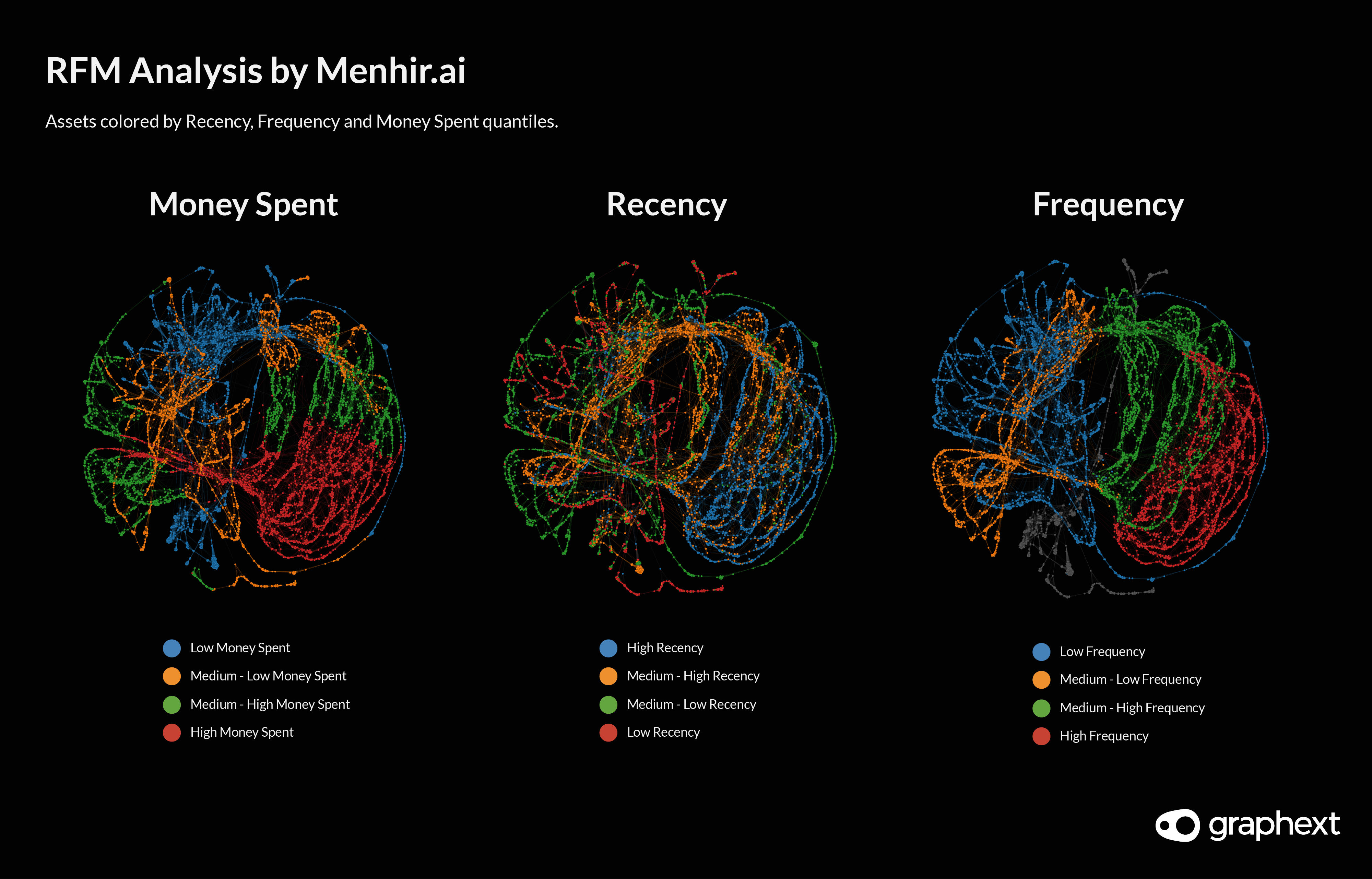 Network visualisations showing the recency, frequency and money spent by assets in the financial portfolio. Part of Menhir's market segmentation.