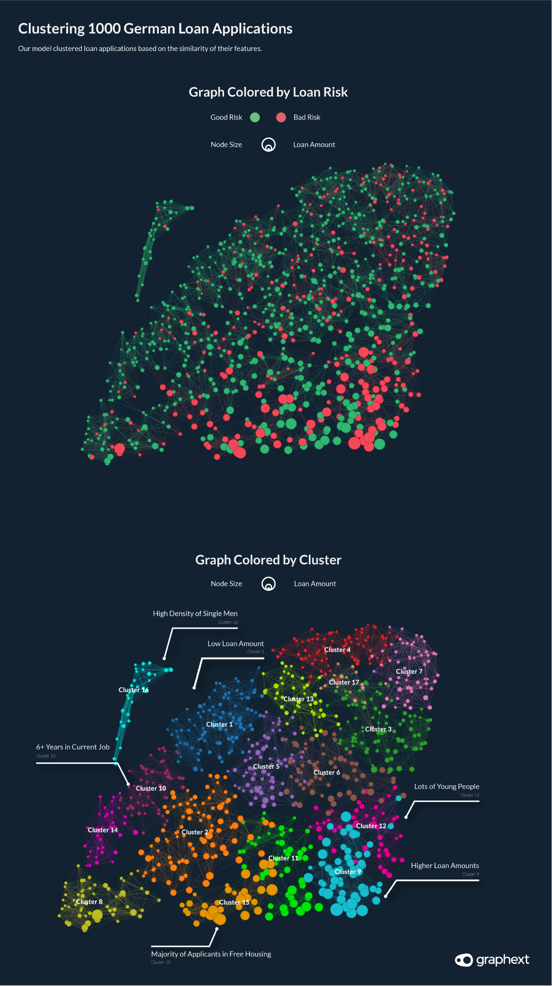 A network visualisation showing 1000 German loans clustered according to the similarity of their features; income, savings, age, sex and loan duration.