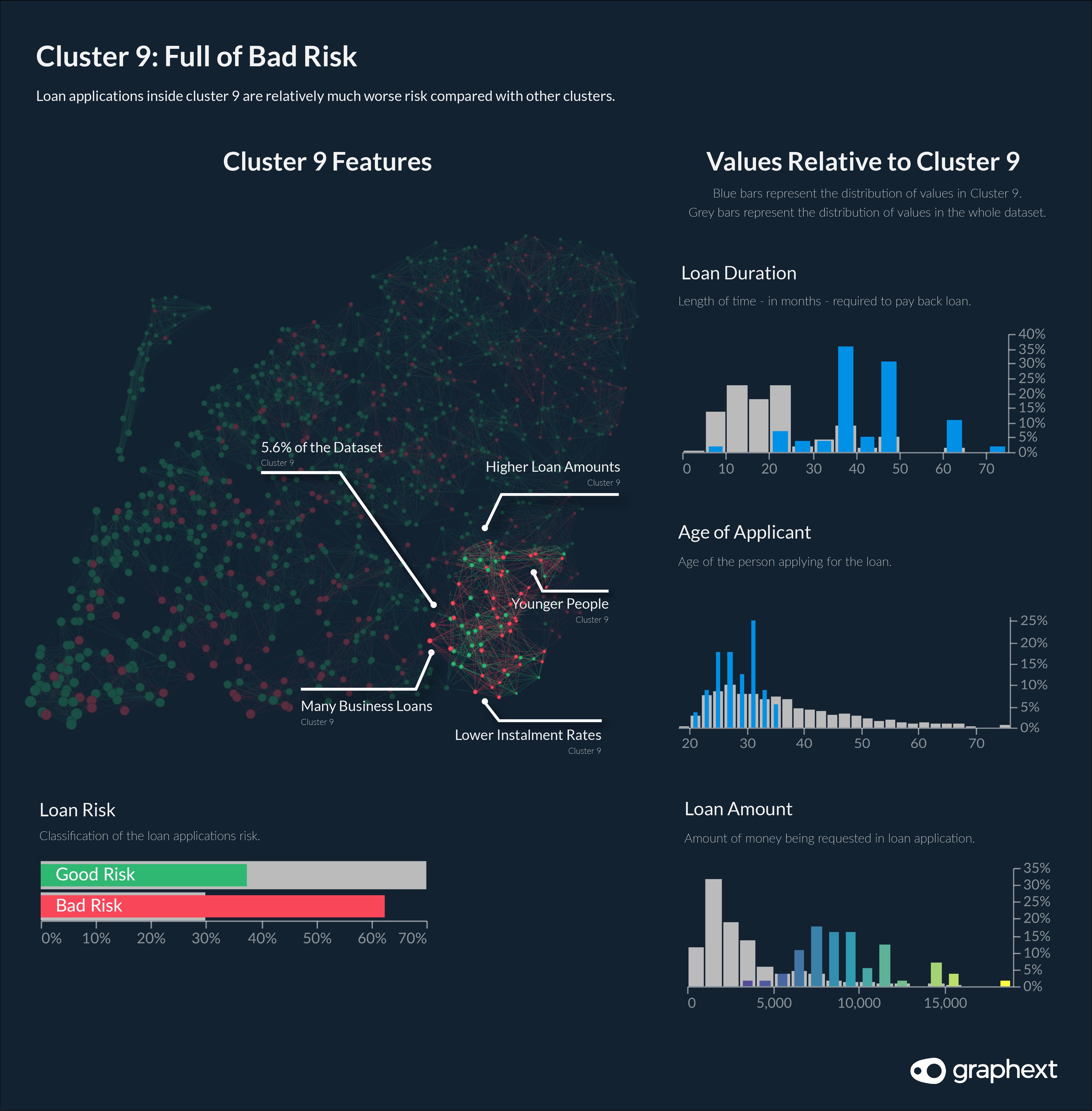 An infographic showing how values in cluster 9 - a bad risk cluster - are different to loan applications in the whole dataset.
