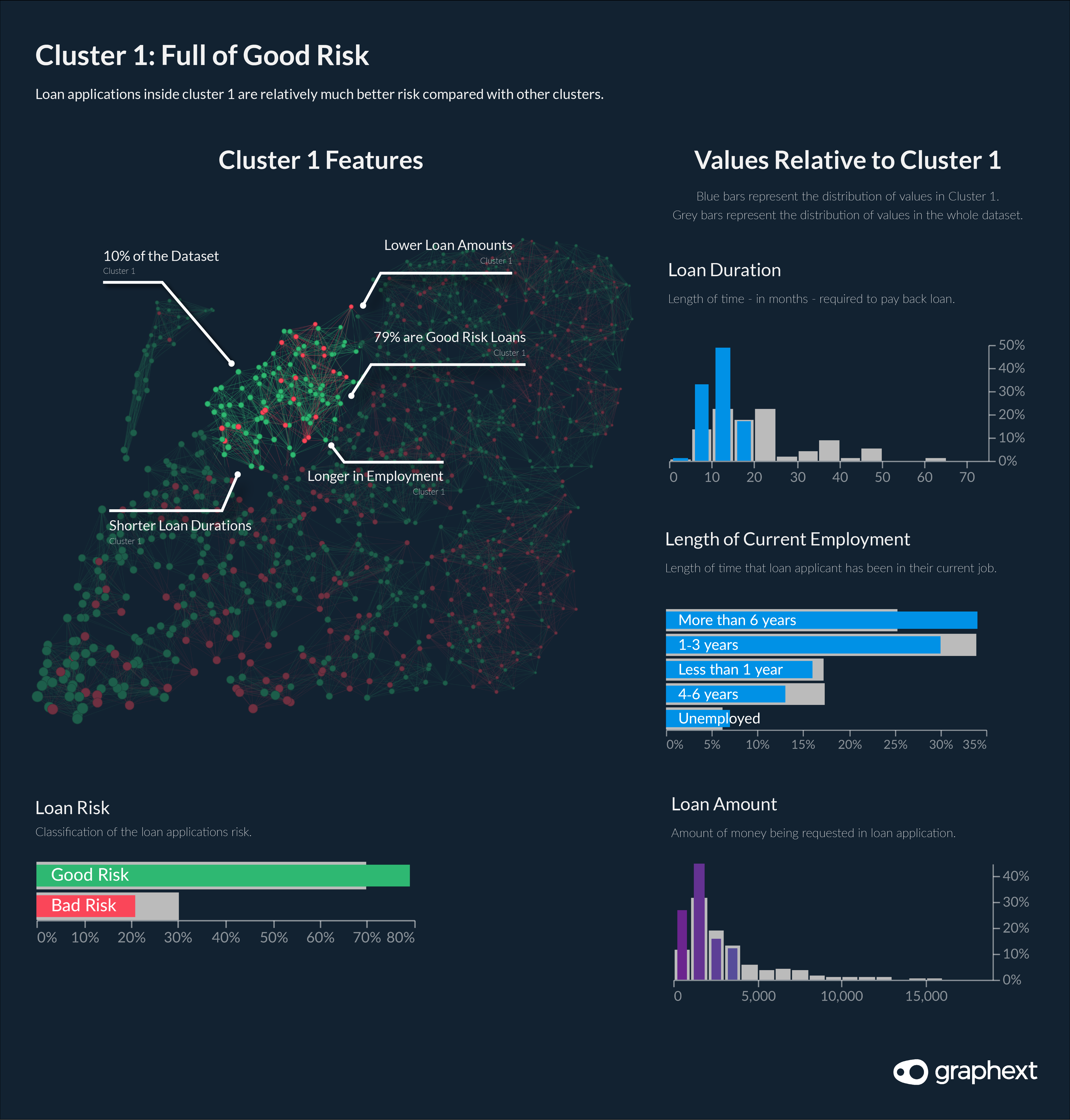 An infographic showing how values in cluster 1 - a good risk cluster - are different to loan applications in the whole dataset.