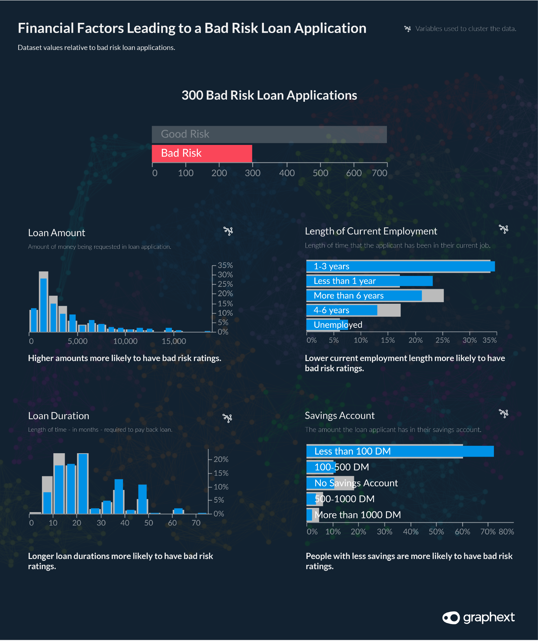 Simple charts showing how financial factors like the loan amount, the length of the applicant's current employment and the duration of a loan influences the bad risk classification of the loan.