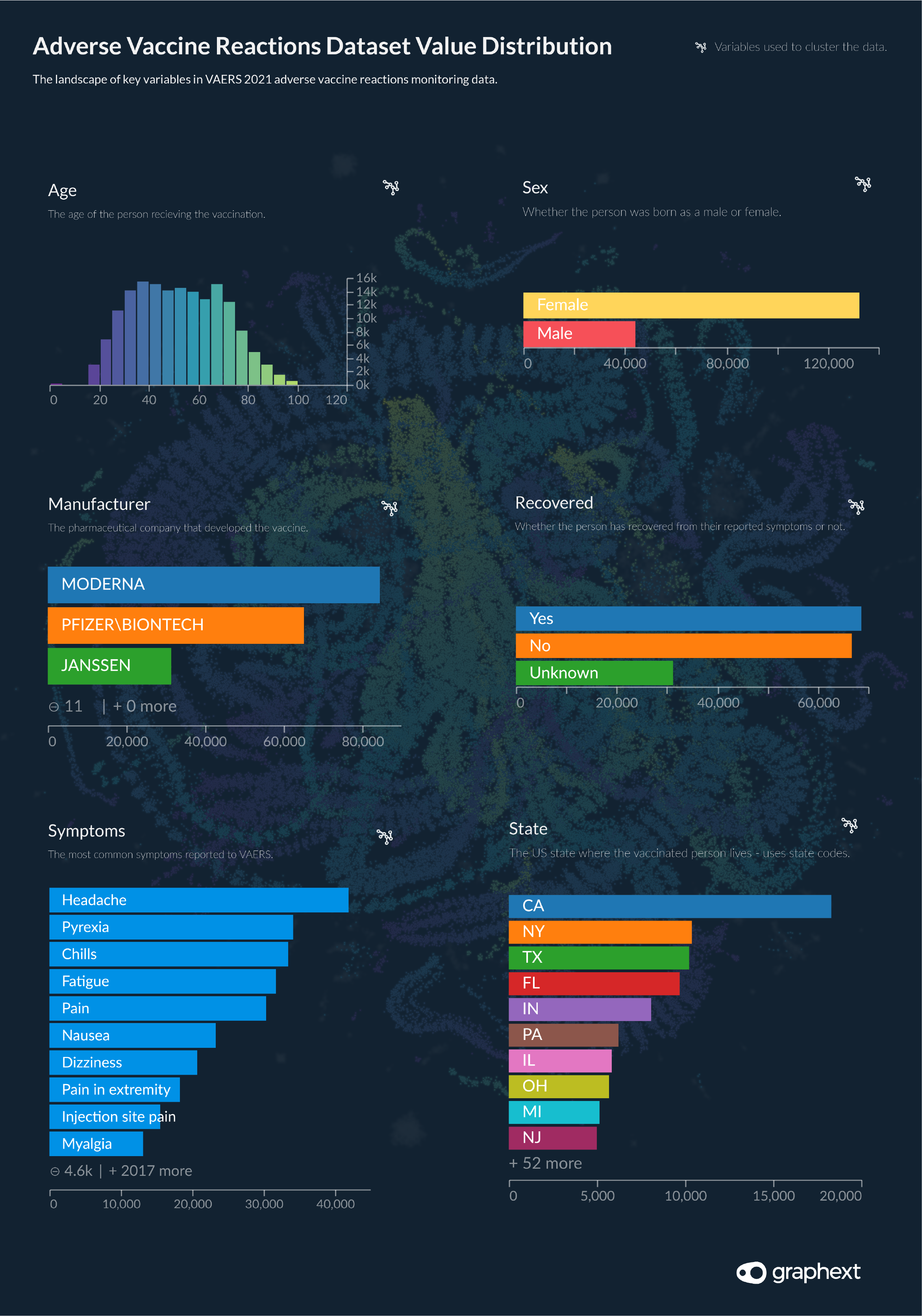 Data visualisations showing the distribution of values in the VAERS 2021 wave data.