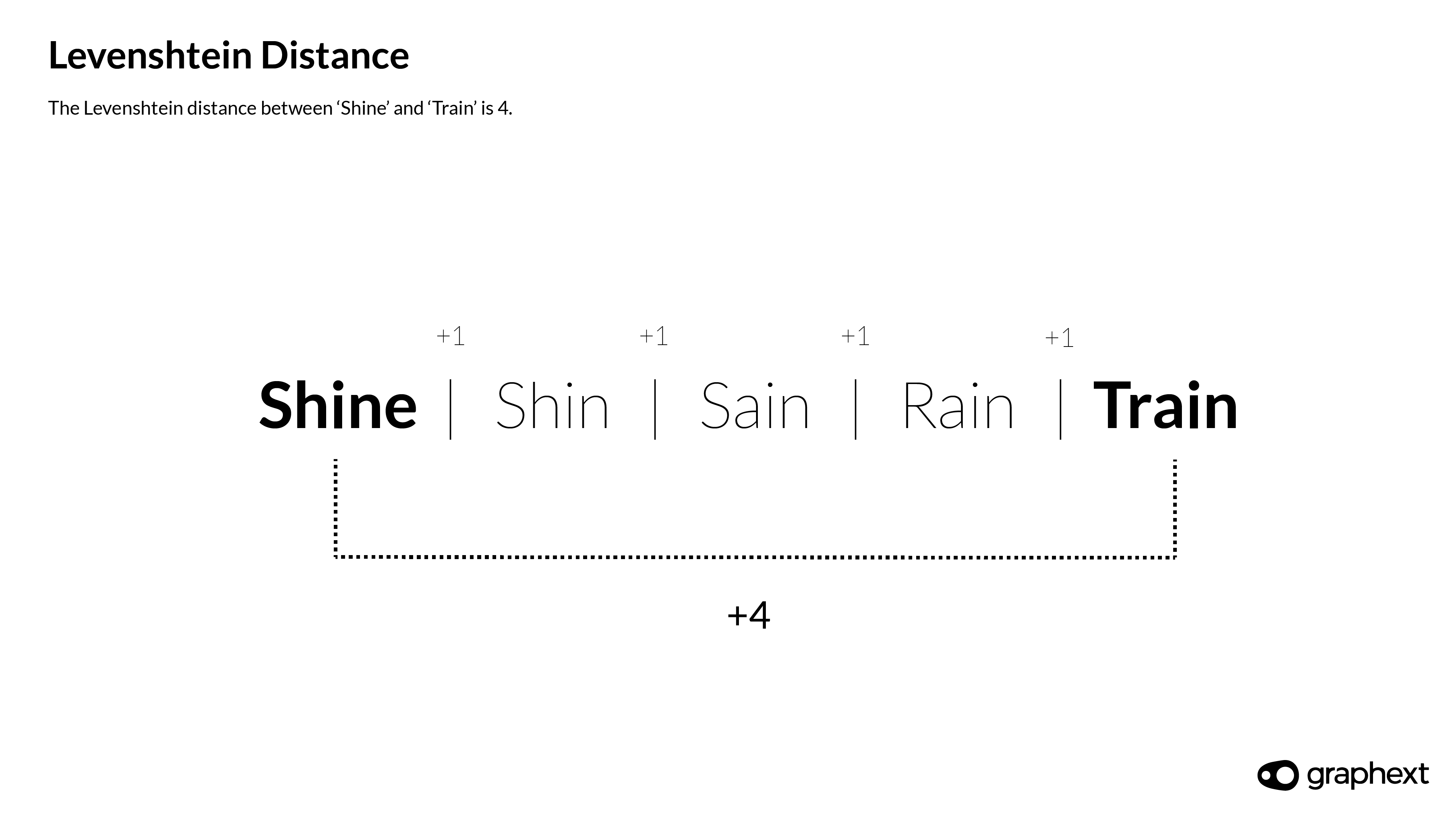 An infographic showing how levenshtein distance between words is calculated.