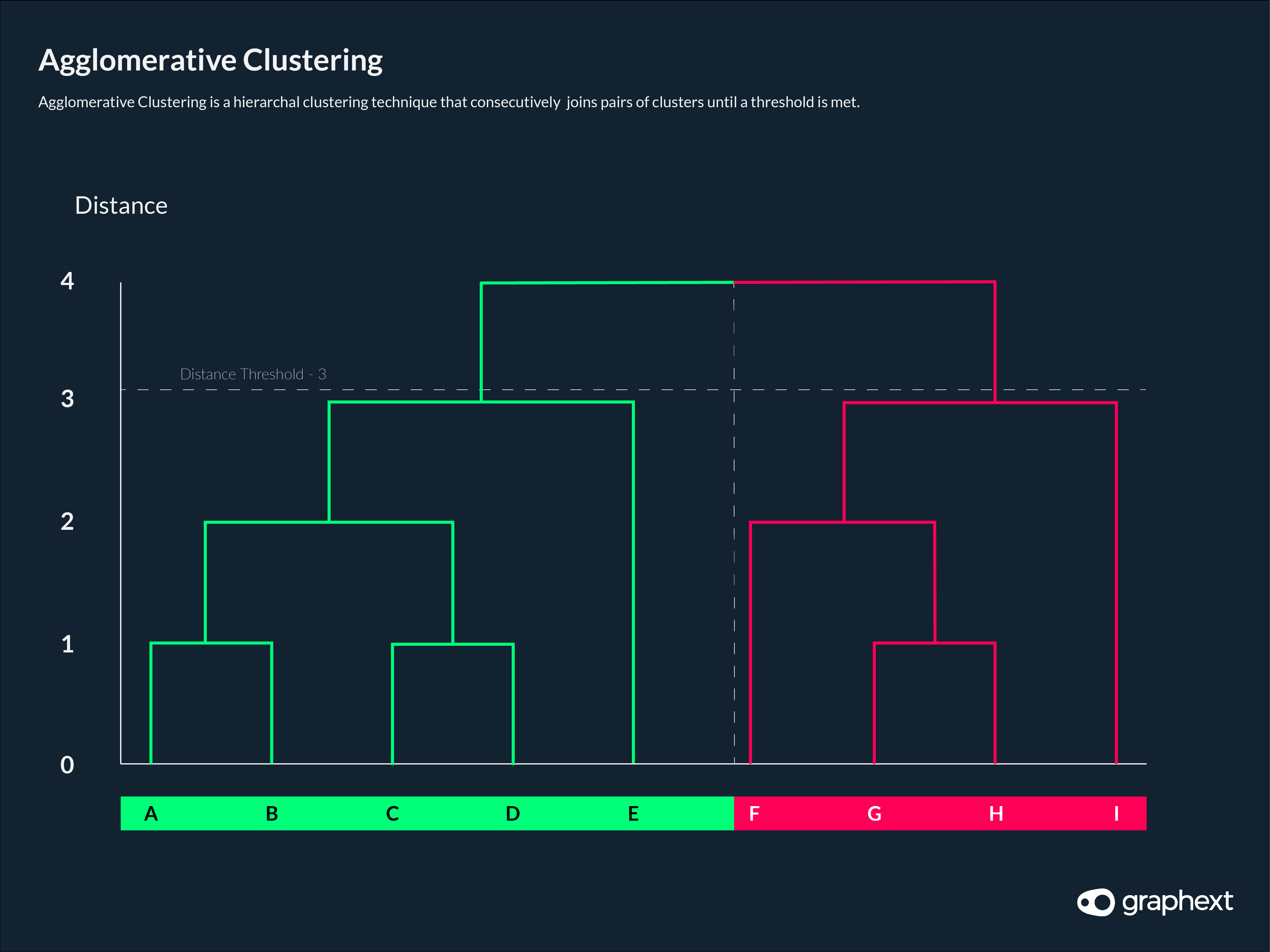 An infographic showing how agglomerative clustering is used to join pairs of clusters until a threshold is met.