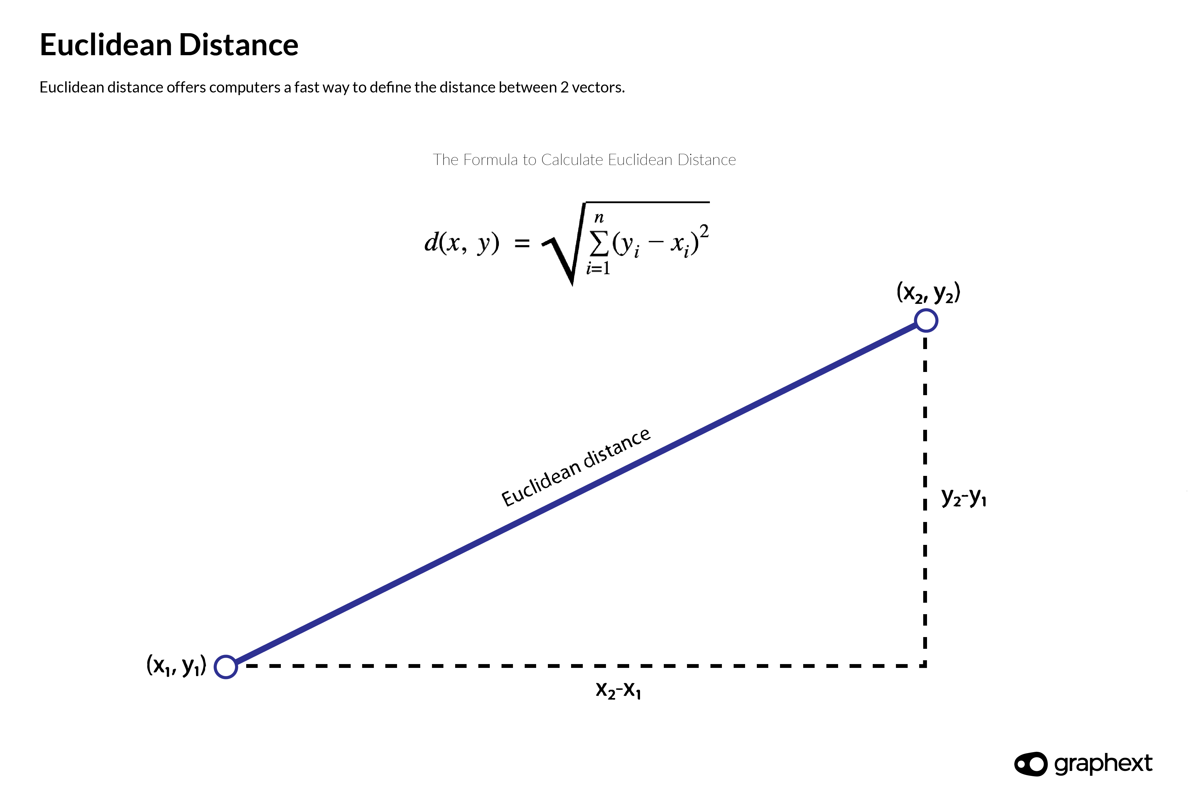 An infographic showing the math behind calculating euclidean distance - a method used to define the distance between 2 vectors.