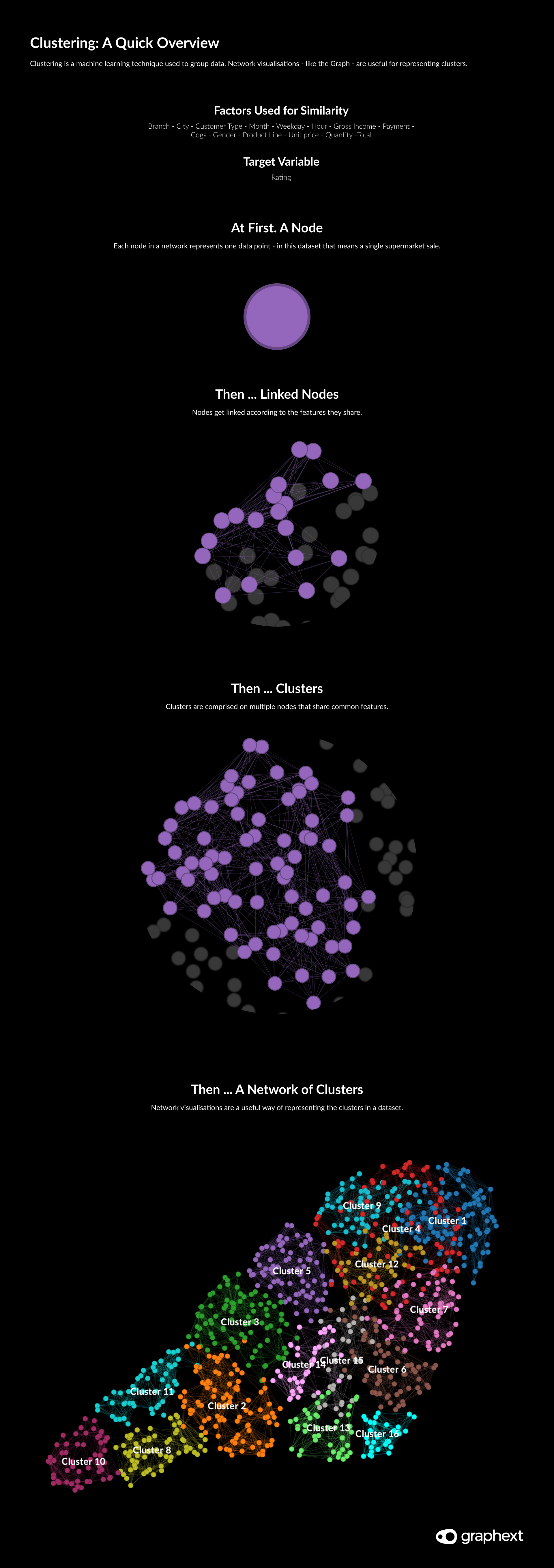 An infographic showing how clustering works as part of linking similar nodes.