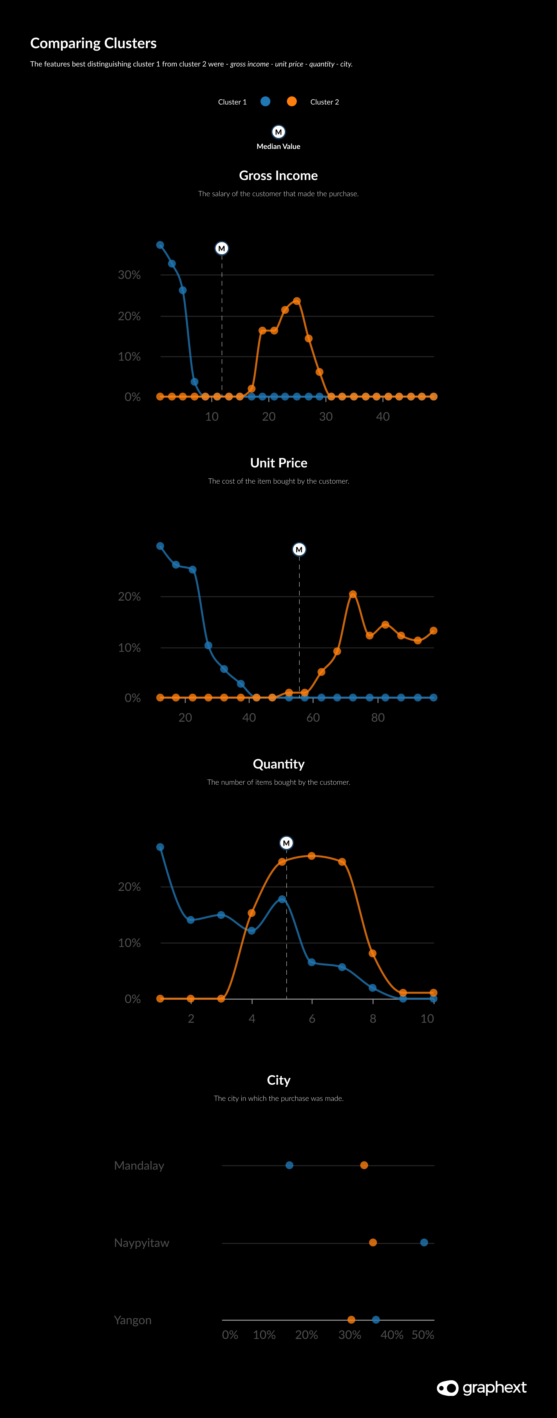 Charts showing how the income and location of customers differ between clusters.