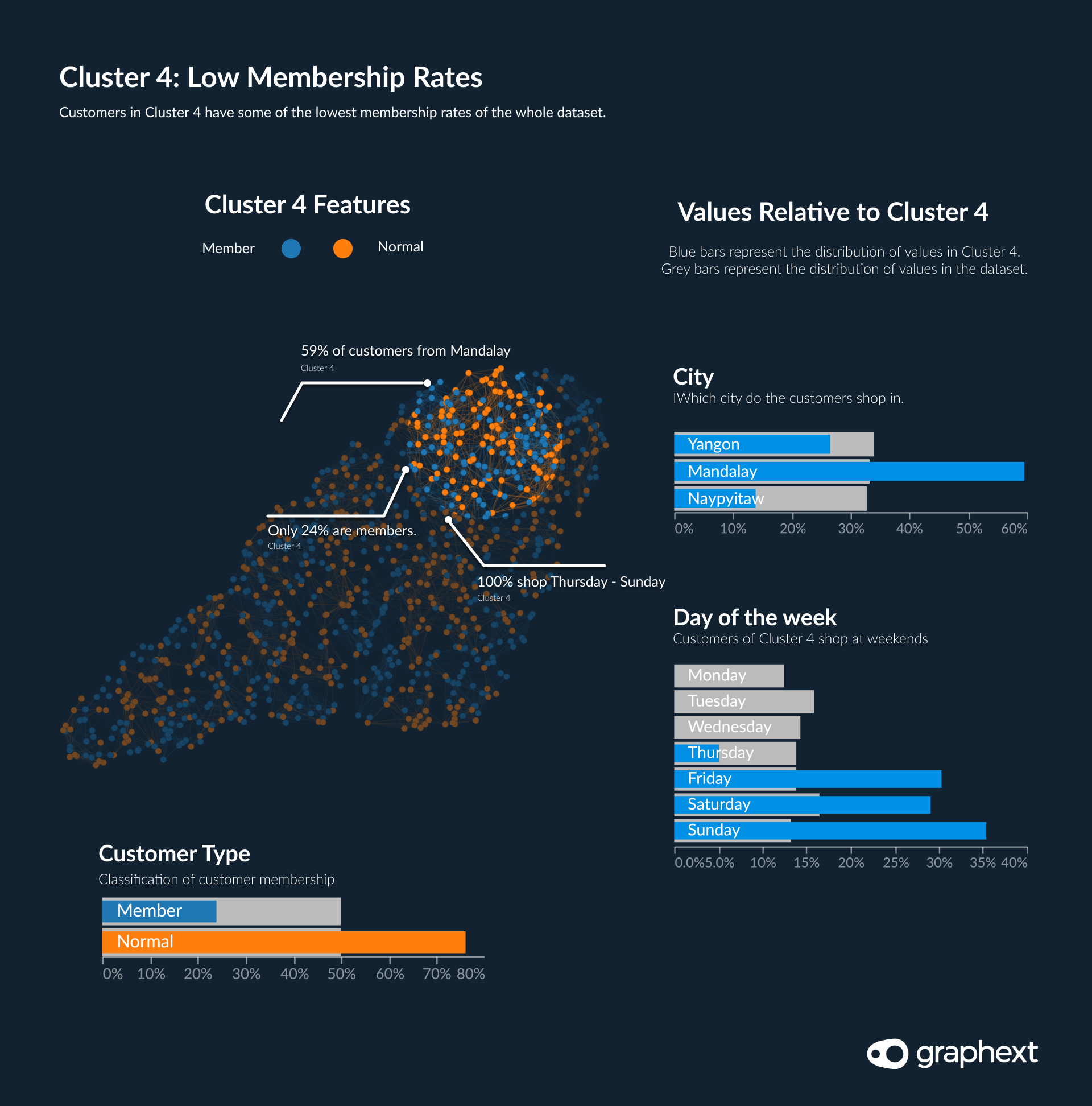 Data highlighting that customers in cluster 4 have the lowest membership rates in the data.