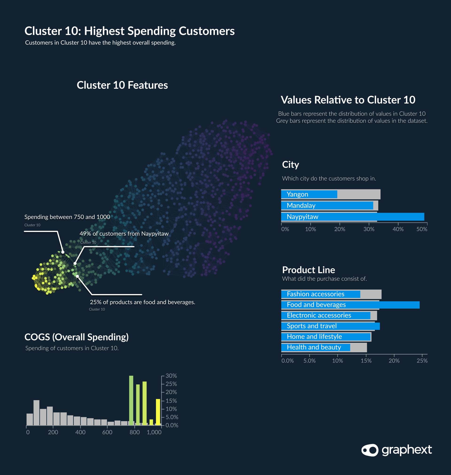 A network visualisation highlighting that customers in cluster 10 spend the most money.