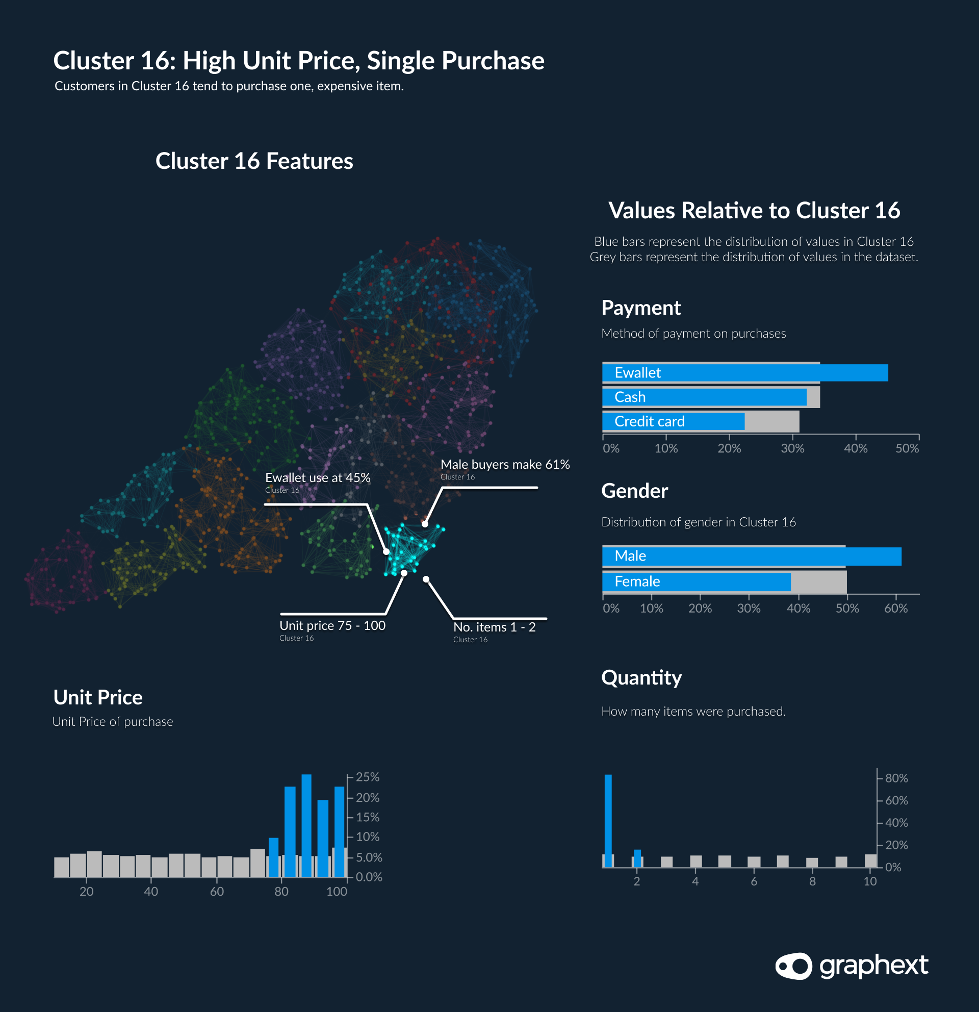 Data highlighting that customers in cluster 16 tend to purchase one, expensive item.