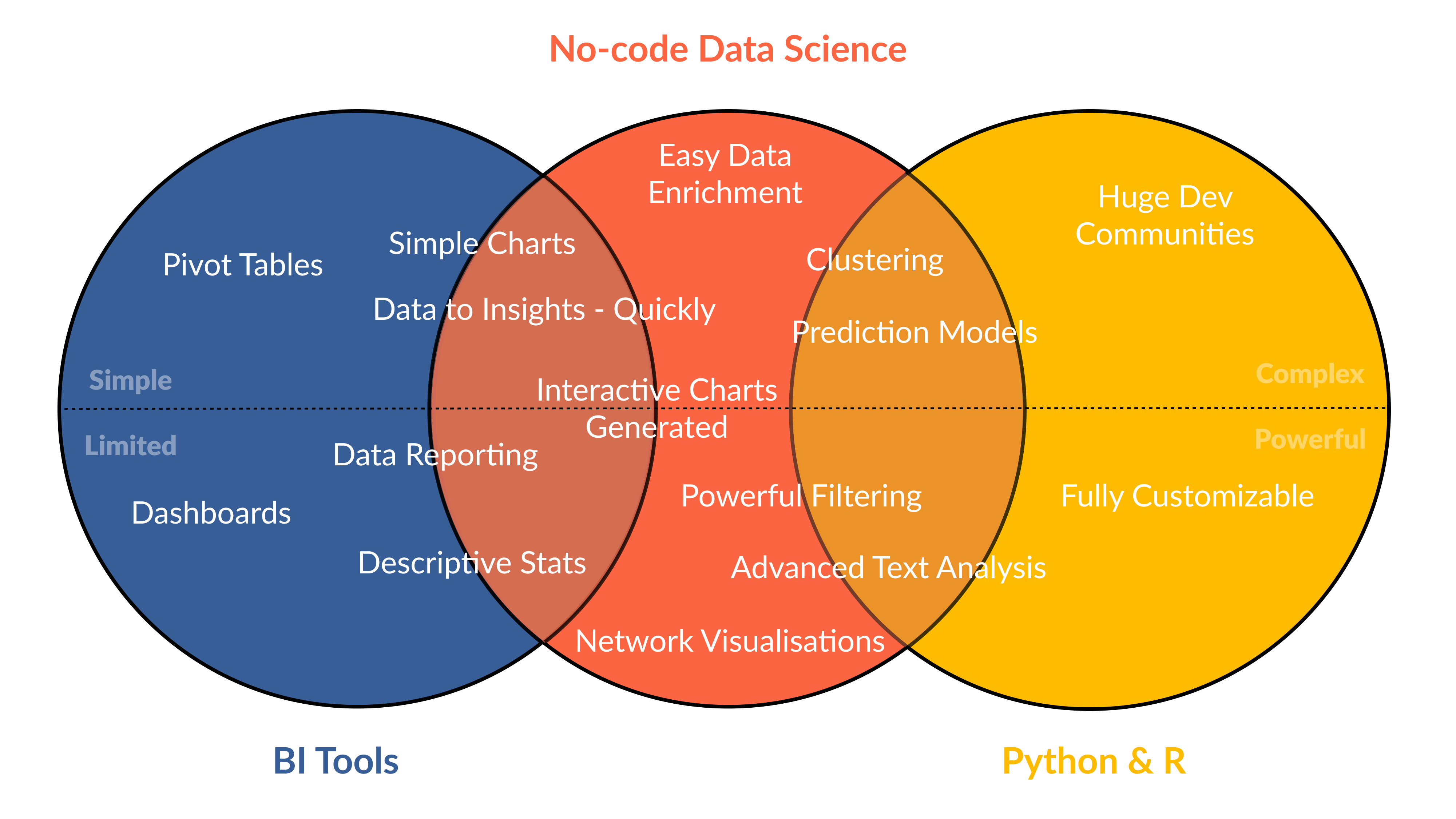A venn diagram showing the difference between tools for market segmentation; Python or R - No-code Data Science - BI Tools.