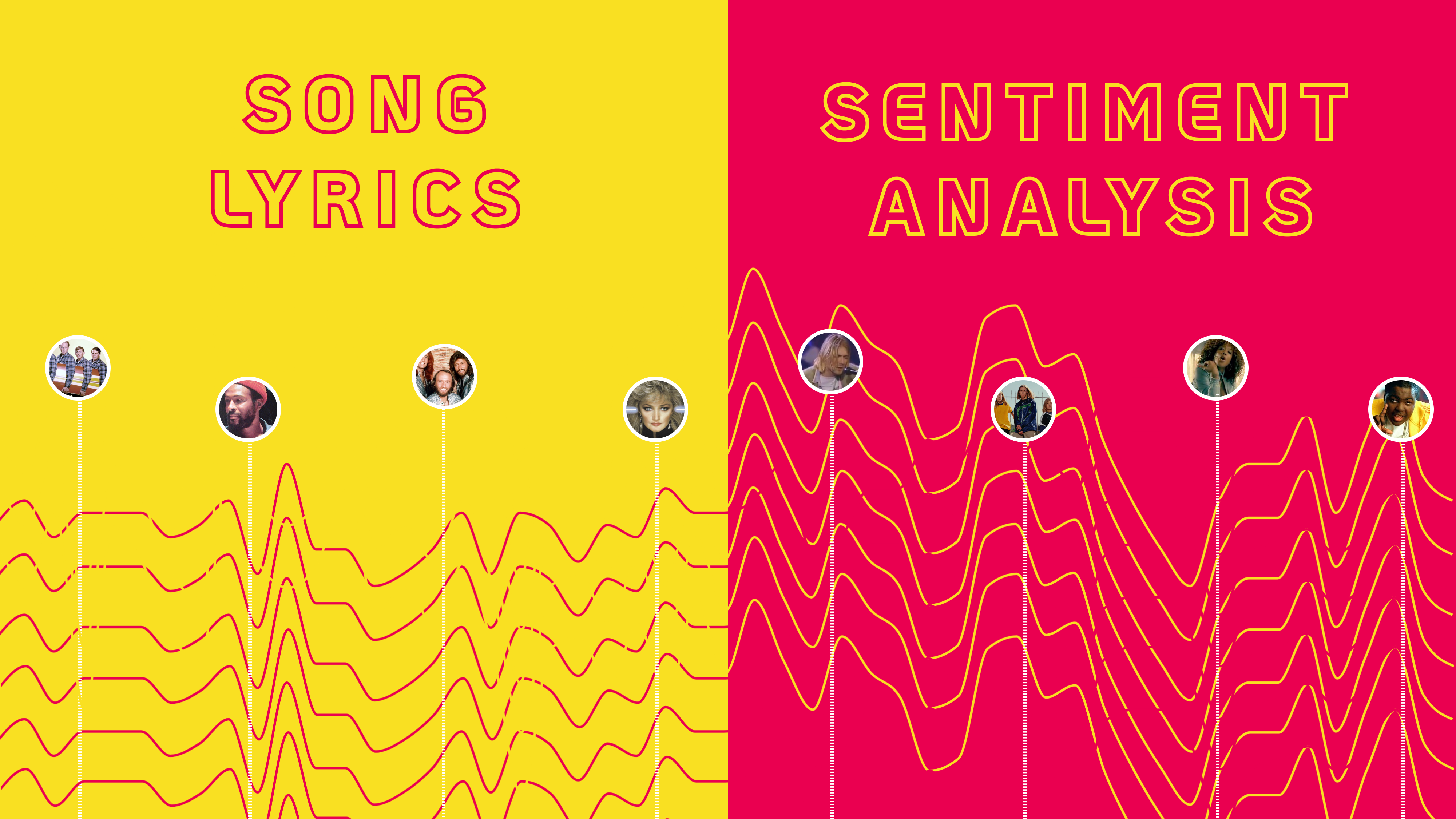 We used sentiment analysis to model 5100 Billboard chart-toppers between 1964 and 2015. Our analysis predicted whether song lyrics were positive, negative or neutral as well as detecting the topic and intent behind the most popular tunes in music history.