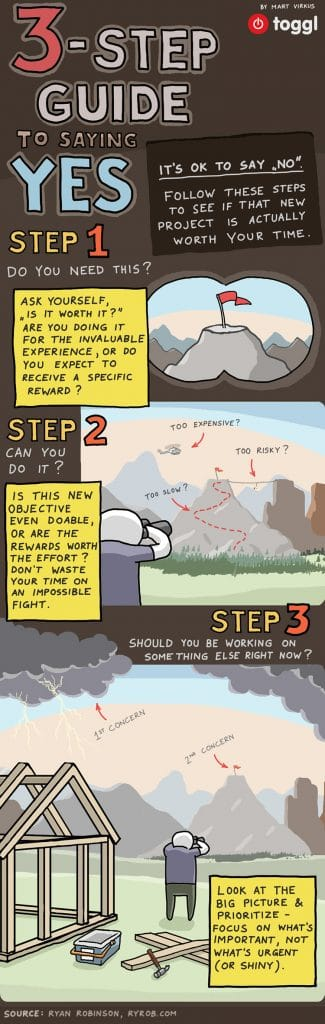 3 Step Guide To Saying No