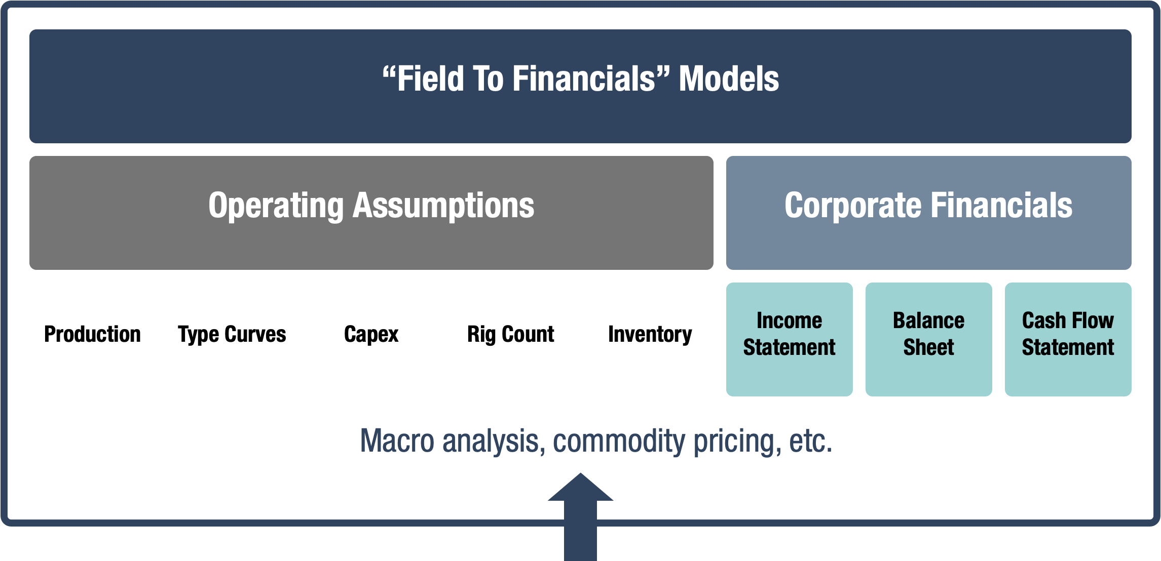 Field to Financials schematic