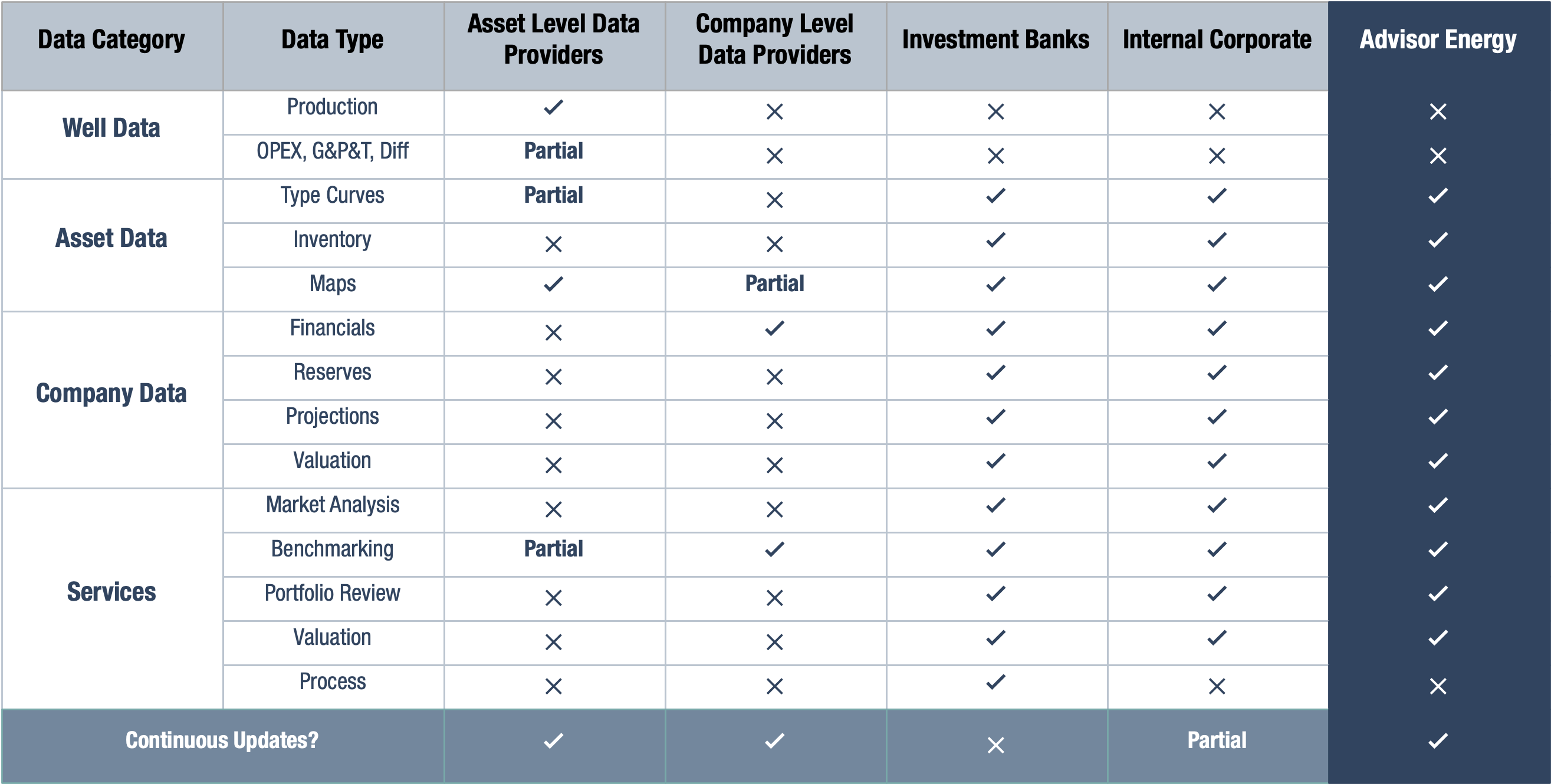 A table comparing available data between Advisor Energy and others