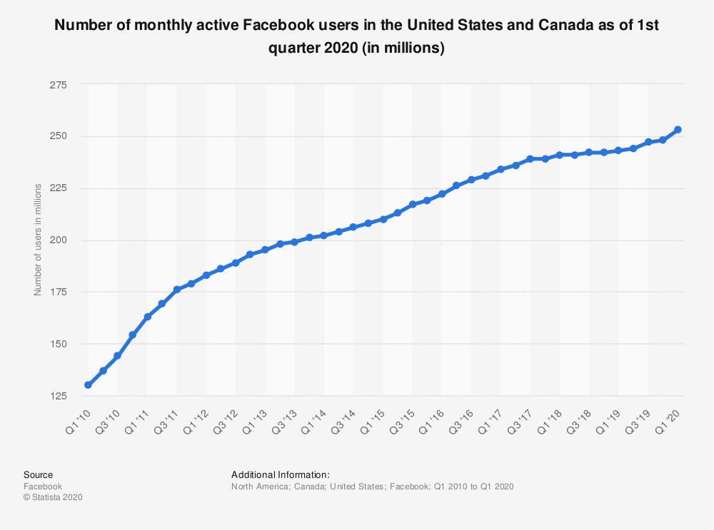 Graph showing the number of monthly active Facebook users in North America as of the 1st quarter in 2020. Sourced from Statista.com