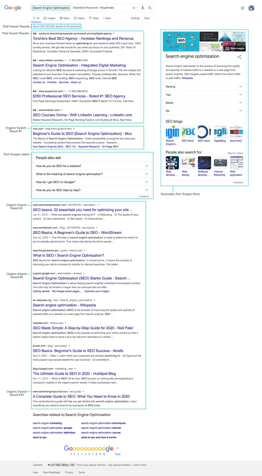 Anatomy of a Search Engine Results Page (SERP)