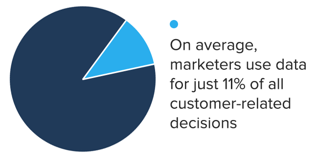 data driven marketers