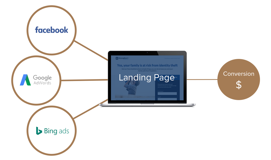 Traffic to landing page to conversions