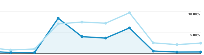 Performance spikes in Analytics
