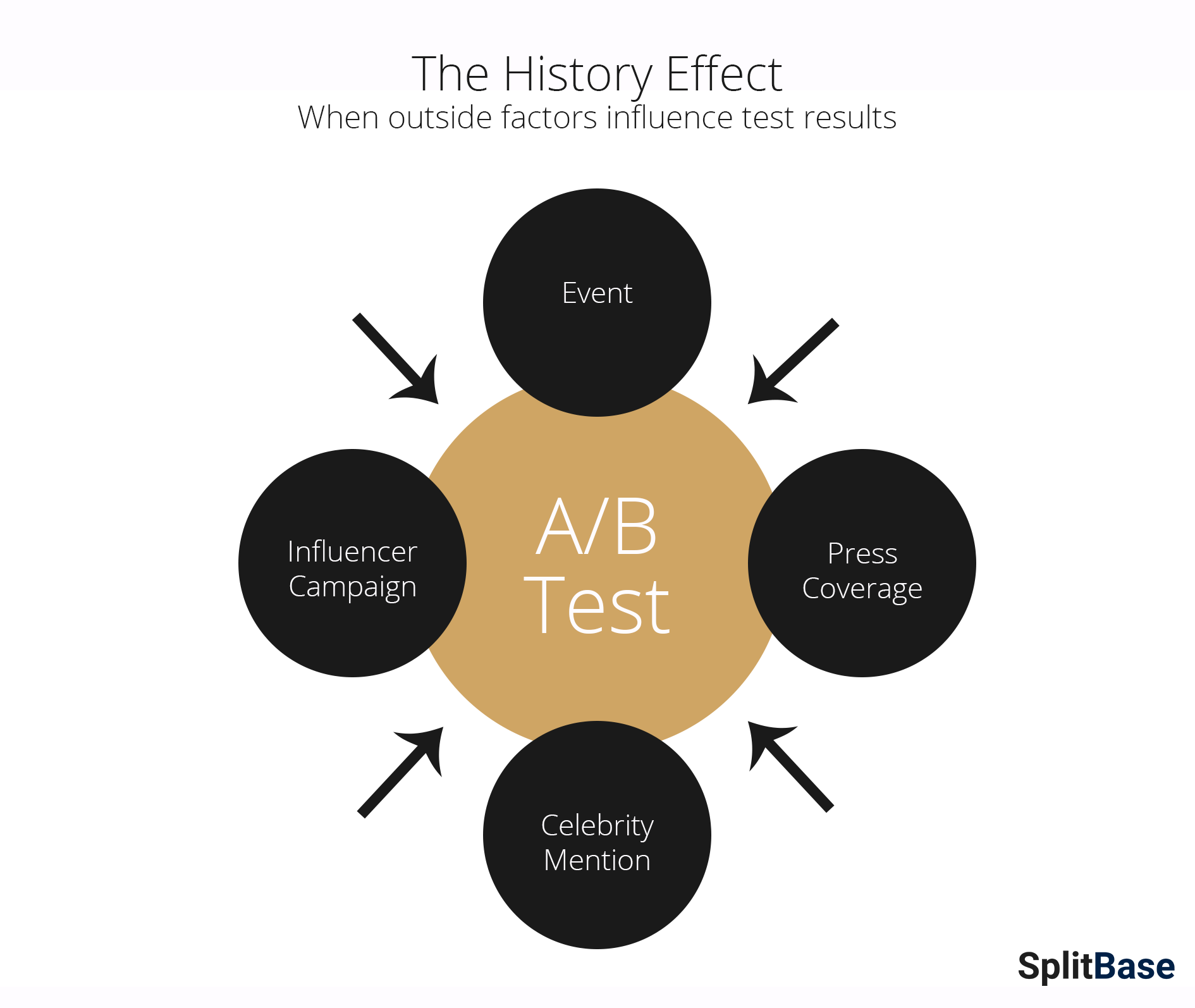 The History Effect in A/B Testing