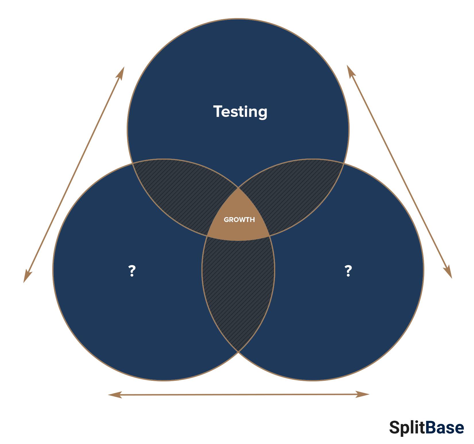 Conversion Rate Optimization Framework