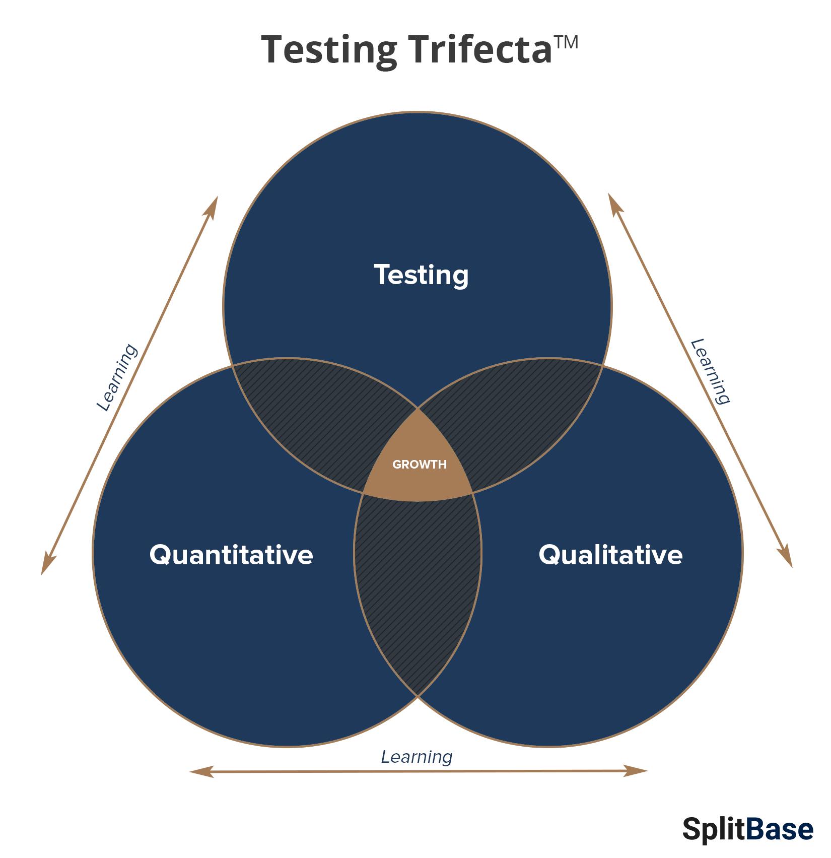 Testing-Trifecta.png