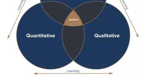 Qualitative and Quantitative Research in Conversion Optimization