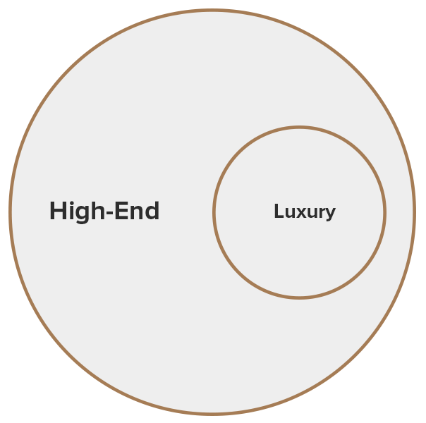 High-End vs Luxury
