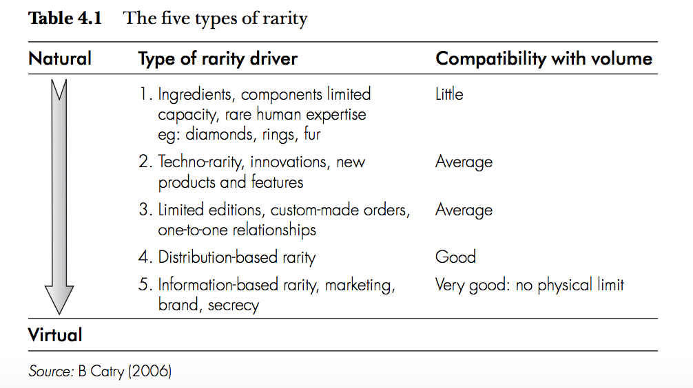 Rarity Drivers in Luxury Commerce