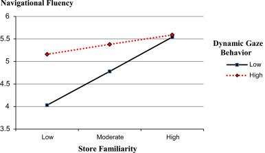 The Science of Familiarity in eCommerce